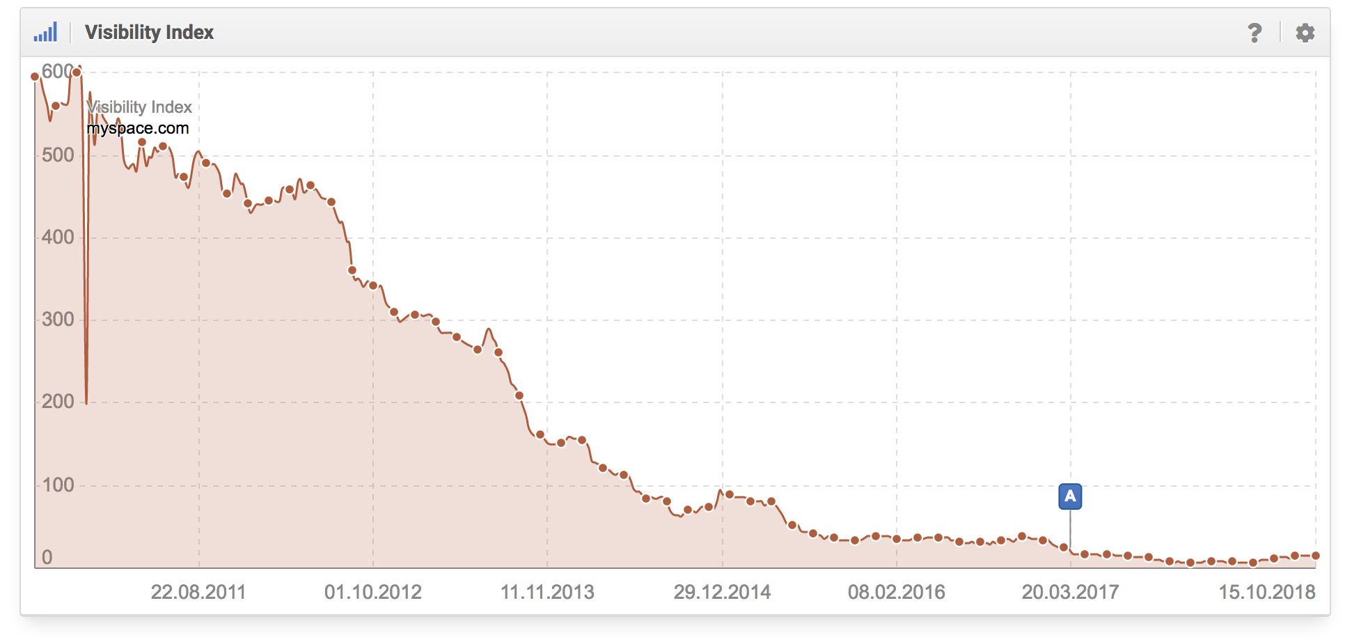 Histórico del desarrollo de la visibilidad de myspace.com