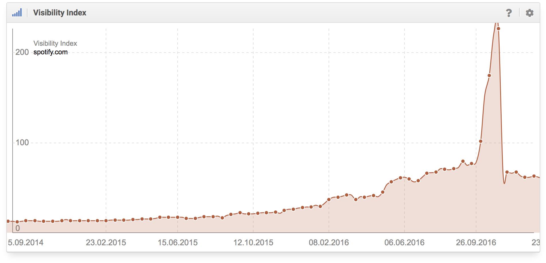 Histórico del índice de visibilidad de un dominio que deja claro que el cloaking es una mala idea y que Google reacciona más rápido de lo que se puede pensar