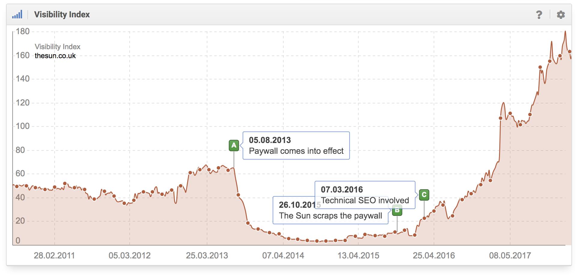 histórico del índice de visibilidad para el dominio thesun.co.uk en google.com
