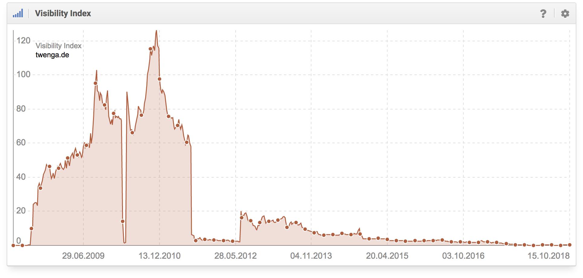 """Histórico del índice de visibilidad de twenga.de y sus problemas por violar las """"Directrices para webmasters"""" de Google"""