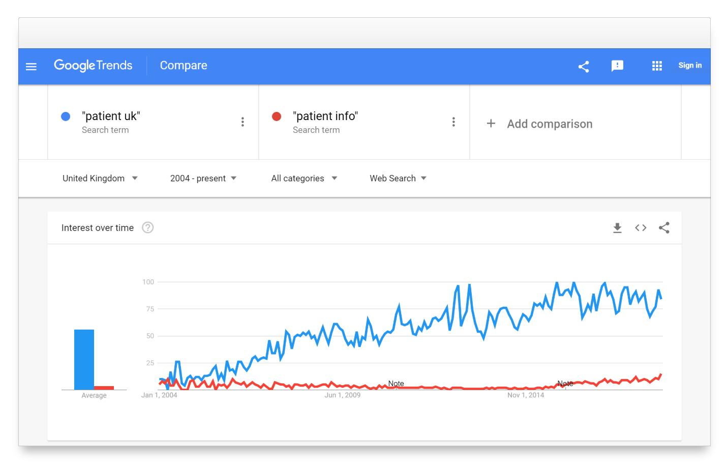 "Comparativa en Google trends de las búsquedas ""patient uk""  y ""patient info"" en google uk"