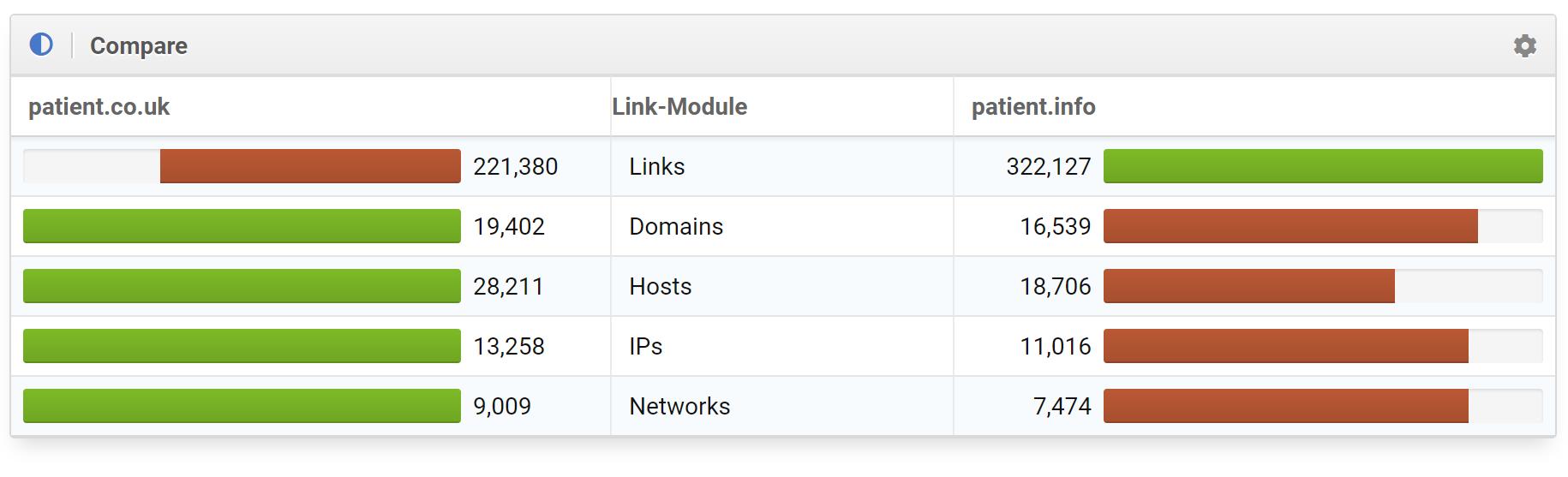 """comparativa de links de """"patient.co.uk"""" y """"patient.info"""""""