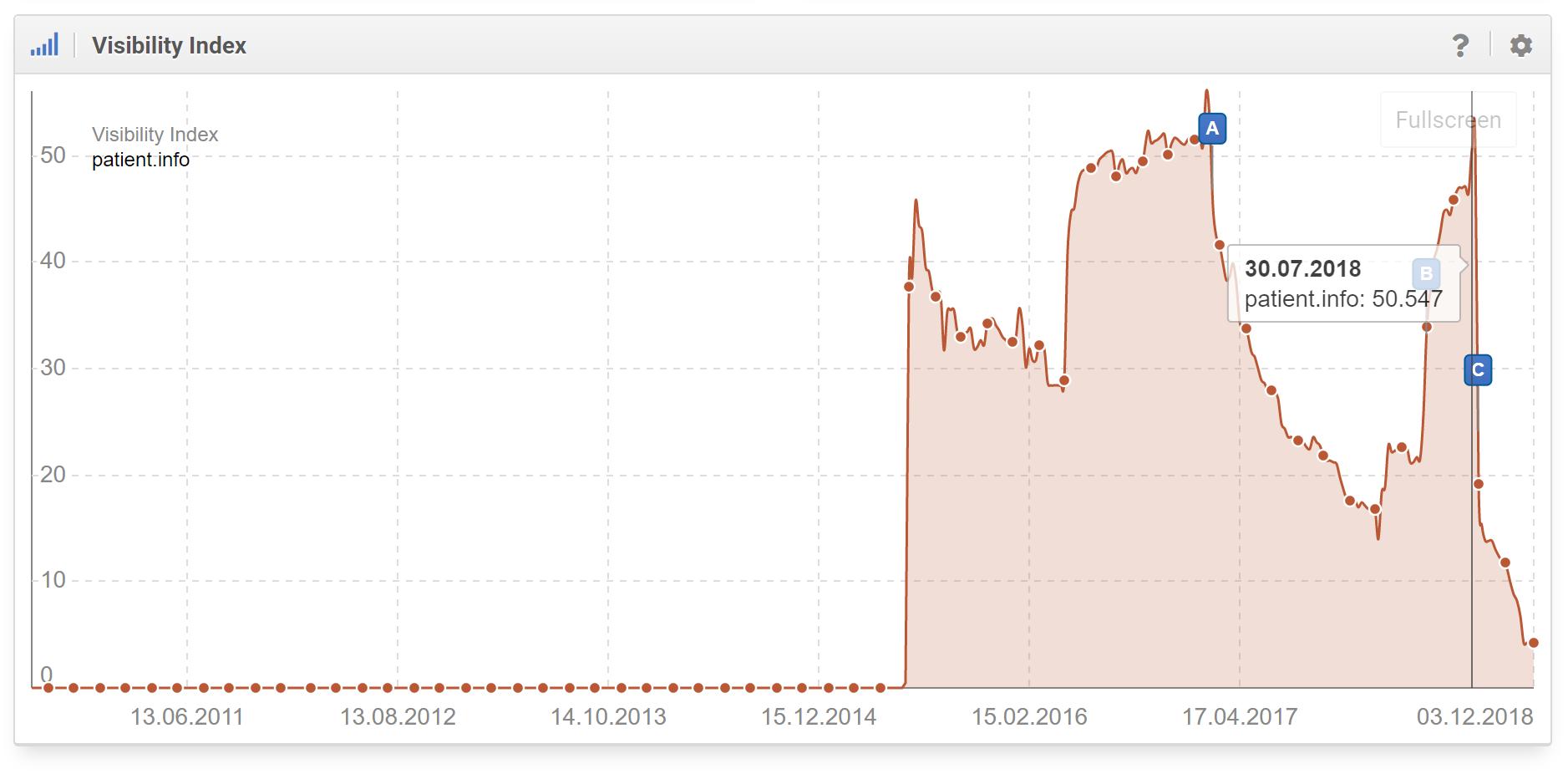 patient.info la visibilidad en Google duplicó el valor de 25 puntos a 54 puntos (Google empezó a confiar de nuevo en el dominio). Tan pronto como el número de enlaces (antinaturales) aumentó, la visibilidad volvió a disminuir