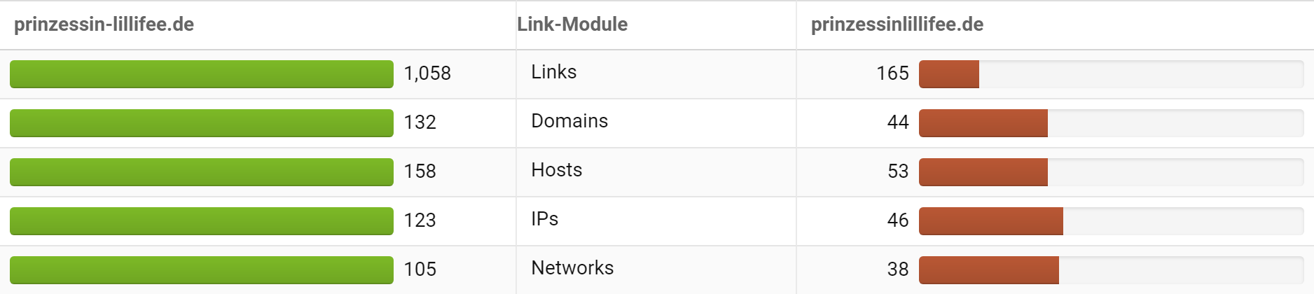 Image showing link distribution across two domains