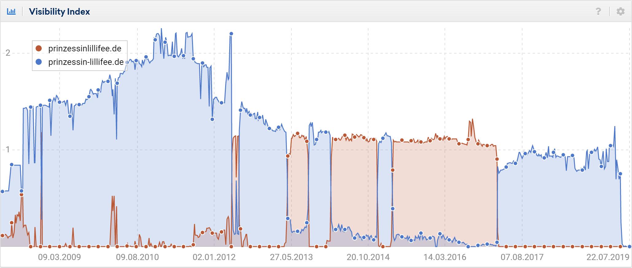sistrix visibility graph showing duplicate domain content.