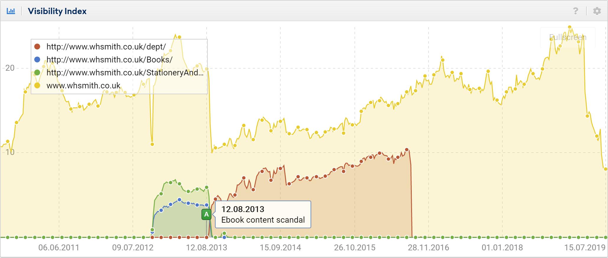 SEO directory analysis