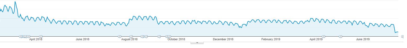 traffic for examine.com