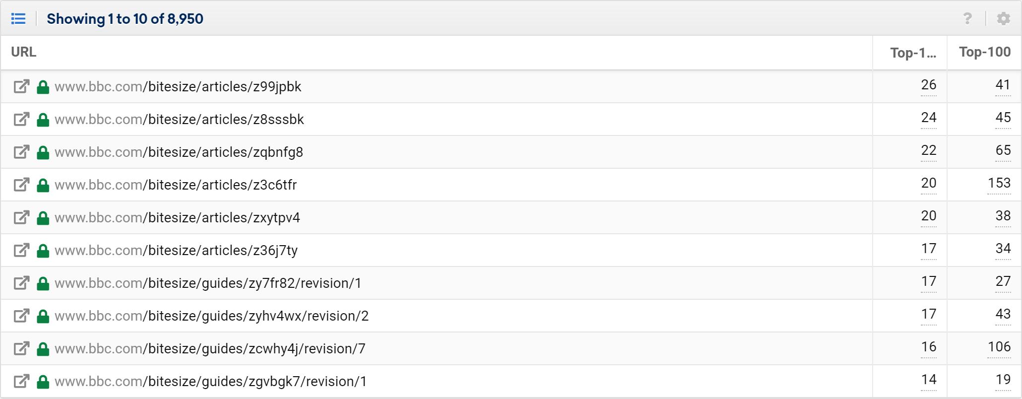 bitesize most ranking URLs