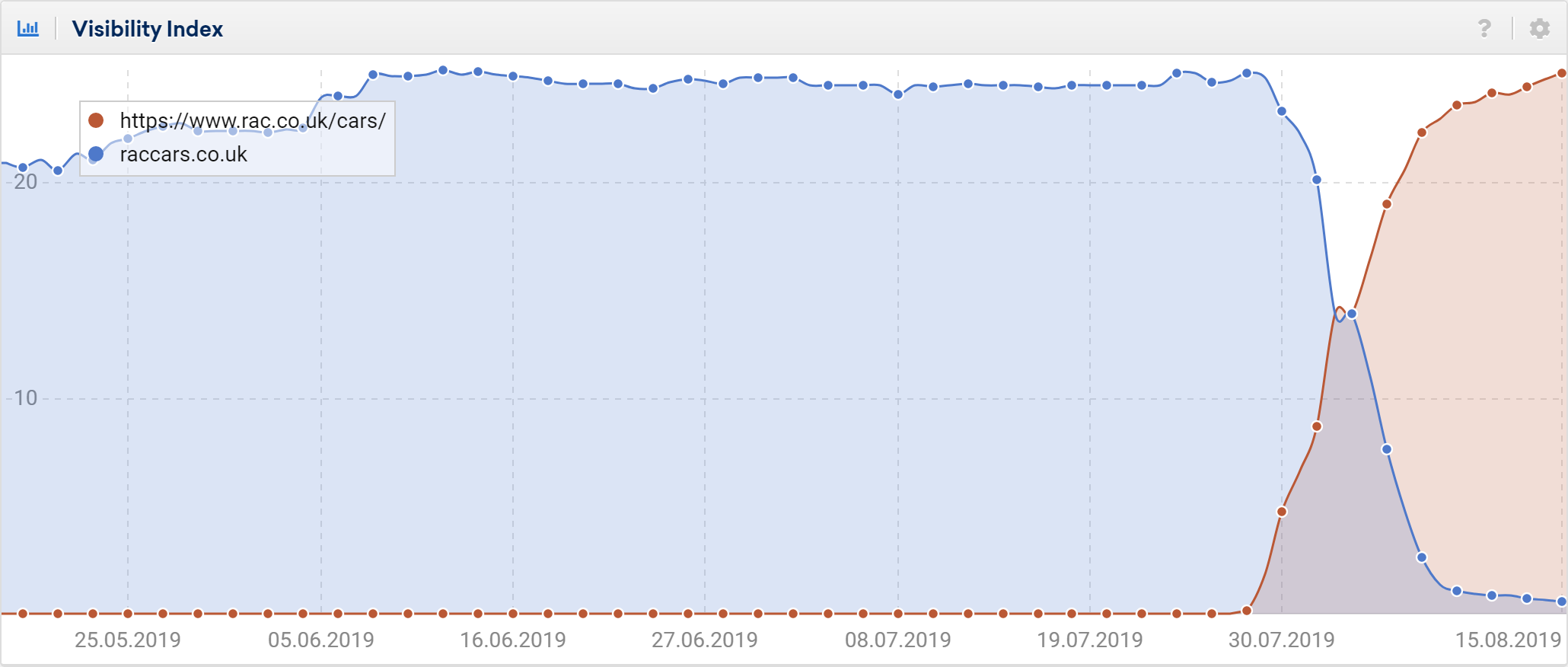 raccars domain move graph