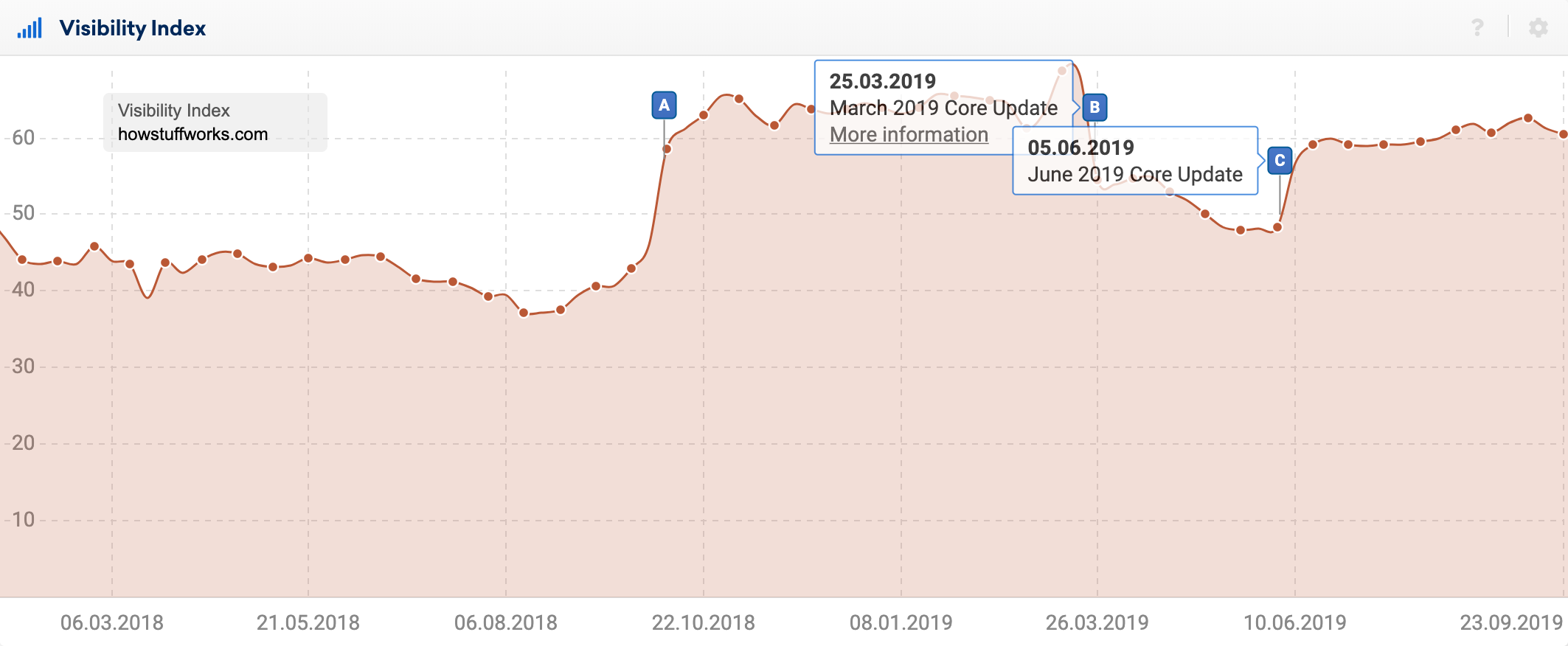 SISTRIX Visibility Index graph for the domain howstuffworks.com showint the timeframe of Feburary 2018 until today. There are three pins shown within the graph, two of them show text, denoting the March 2019 Core Update on 25.03.2019 and the June 2019 Core Update from 05.06.2019.