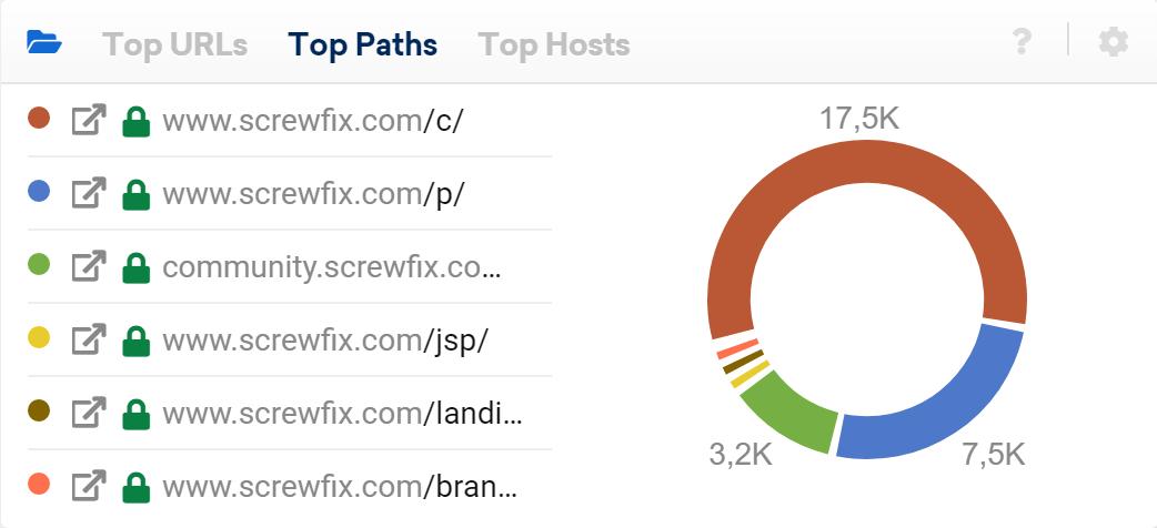 SISTRIX Toolbox: top paths of screwfix.com