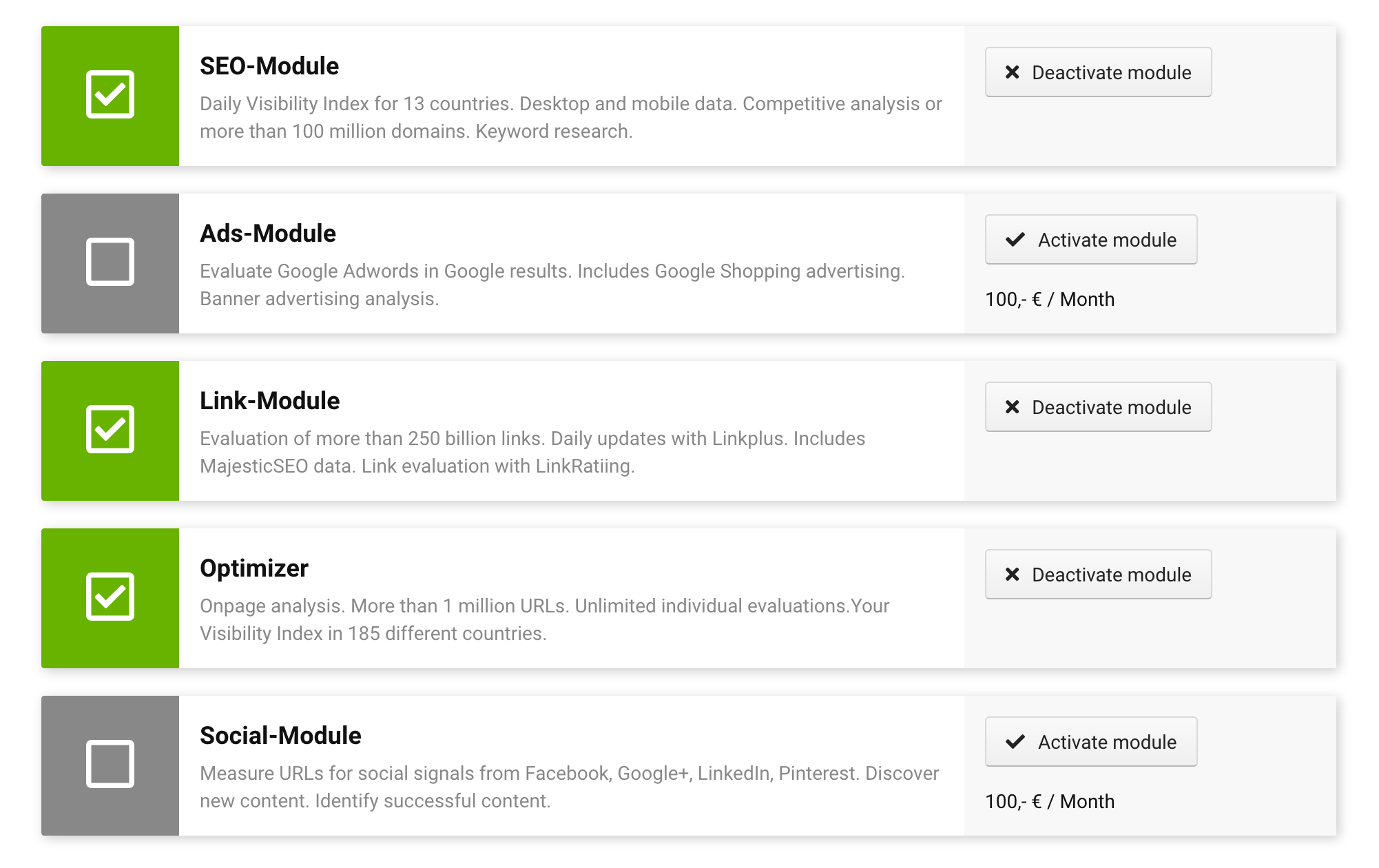 "Screenshot of the modul page, where the five different modules available in the toolbox are shown. The modules SEO, Links and Optimizer are subscribed and show a ""deactivate nodule"" button, while the Ads and Social modules are unsubscribed and have a ""activate module"" button as well as the price it would cost to activate this module."