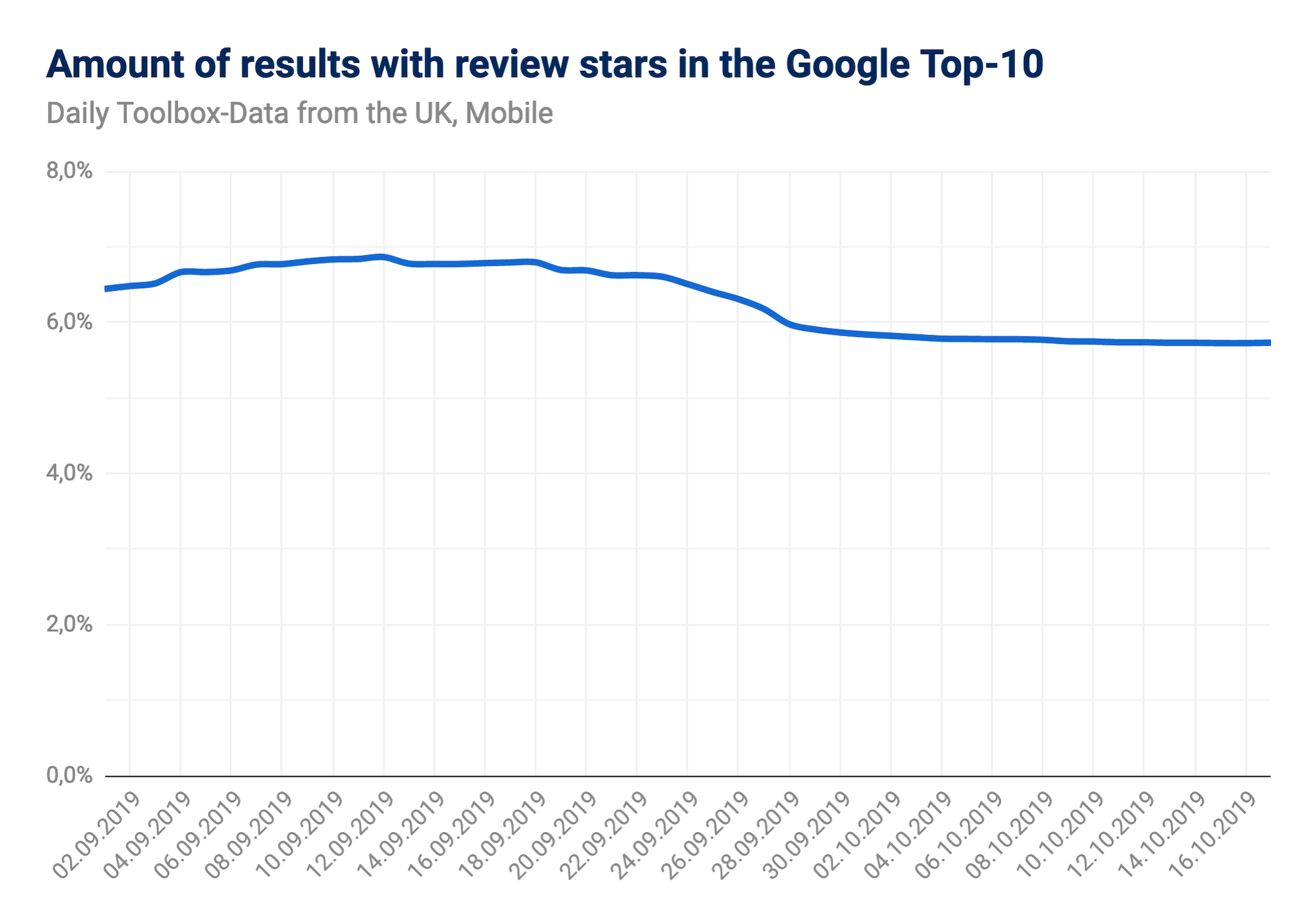 Screenshot showing the chart of the amount of results with review stars in the Google mobile Top-10 for the UK.
