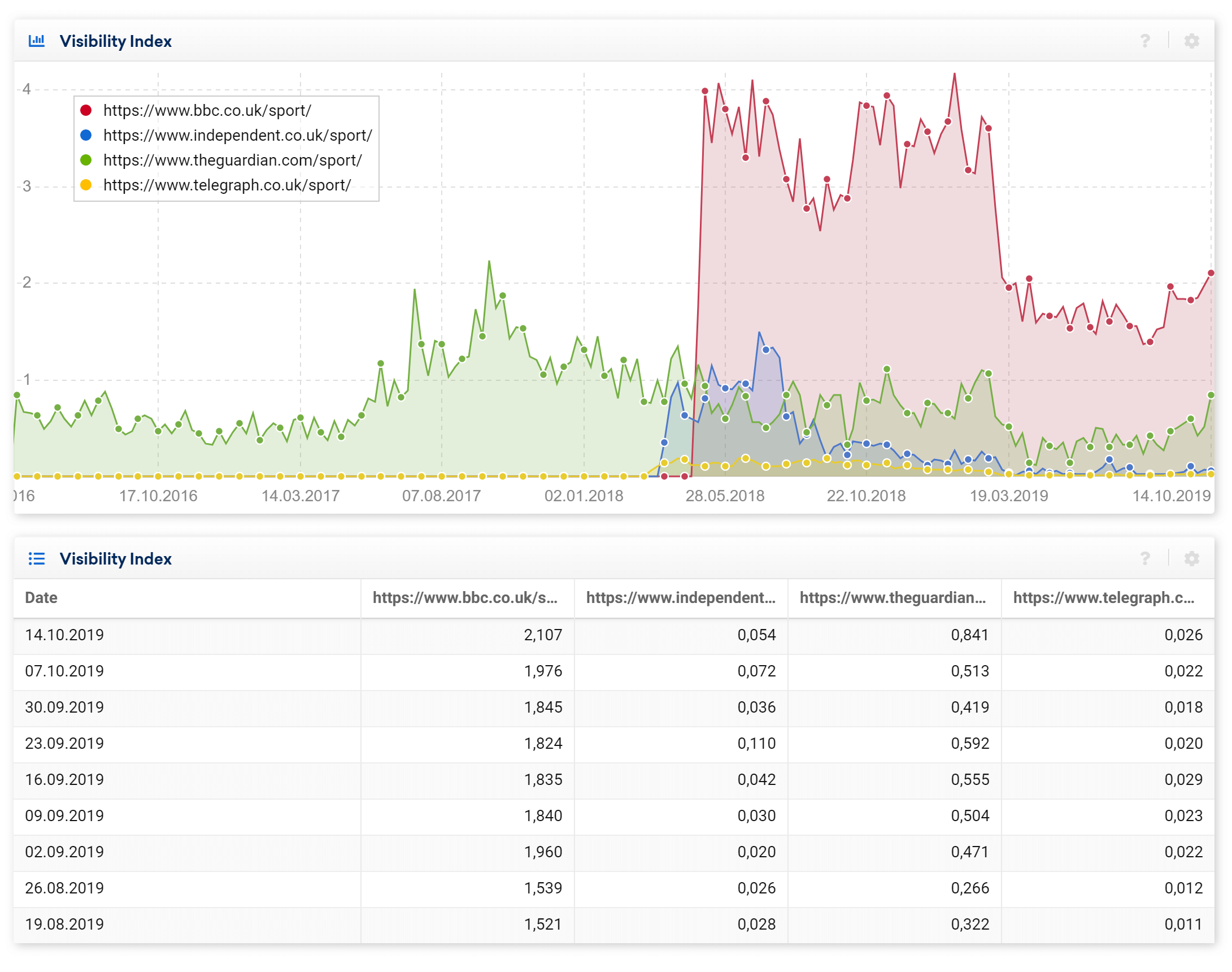 Comparison of directories from different domains in the SISTRIX Toolbox