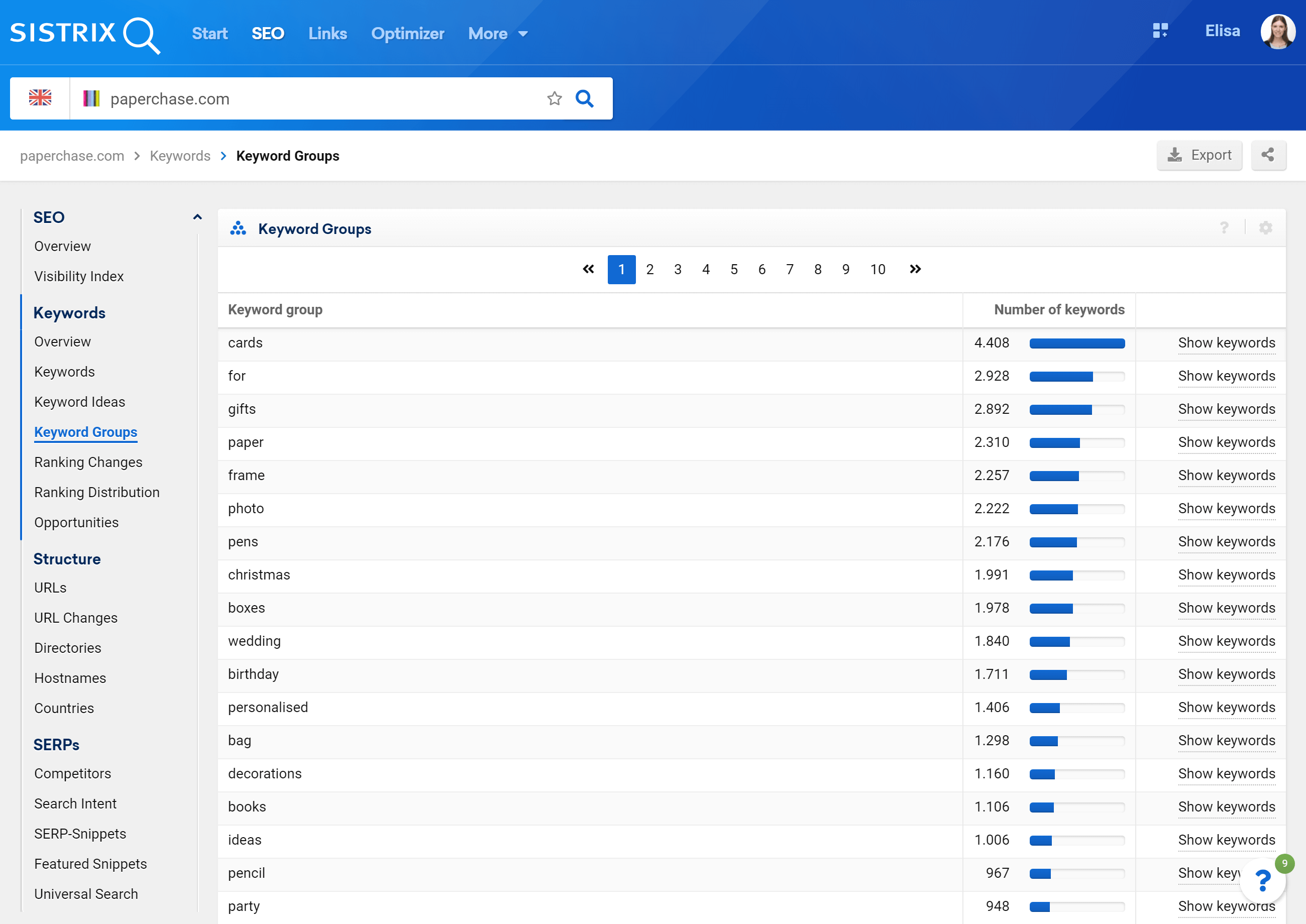 Keyword groups for the domain paperchase.com in the SISTRIX Toolbox