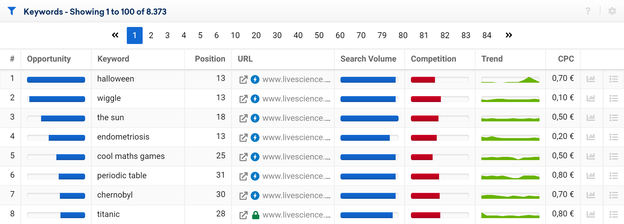 Table of keyword opportunities for livescience.com in the SISTRIX Toolbox