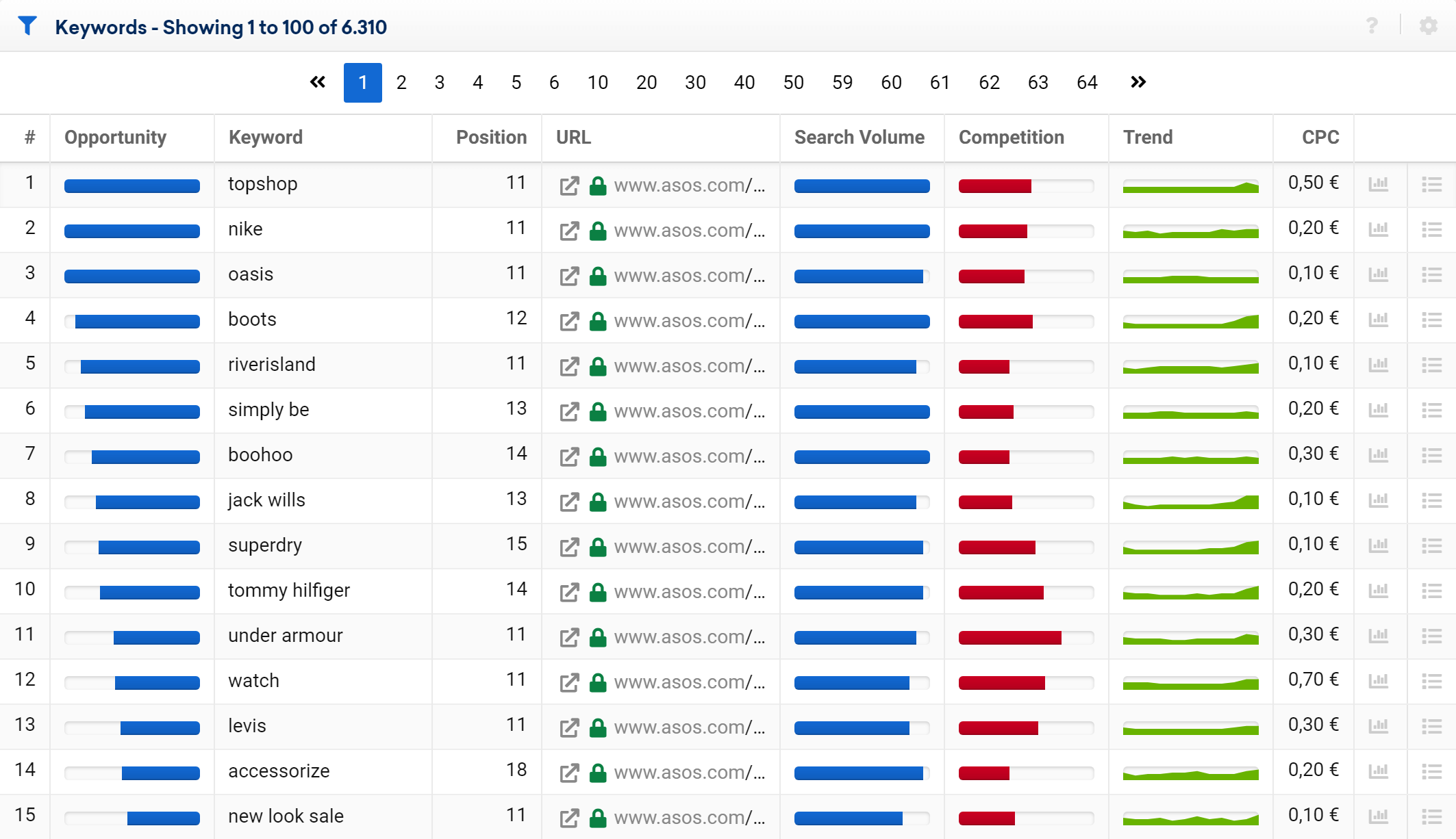 Table of opportunities for asos.com in the SISTRIX Toolbox