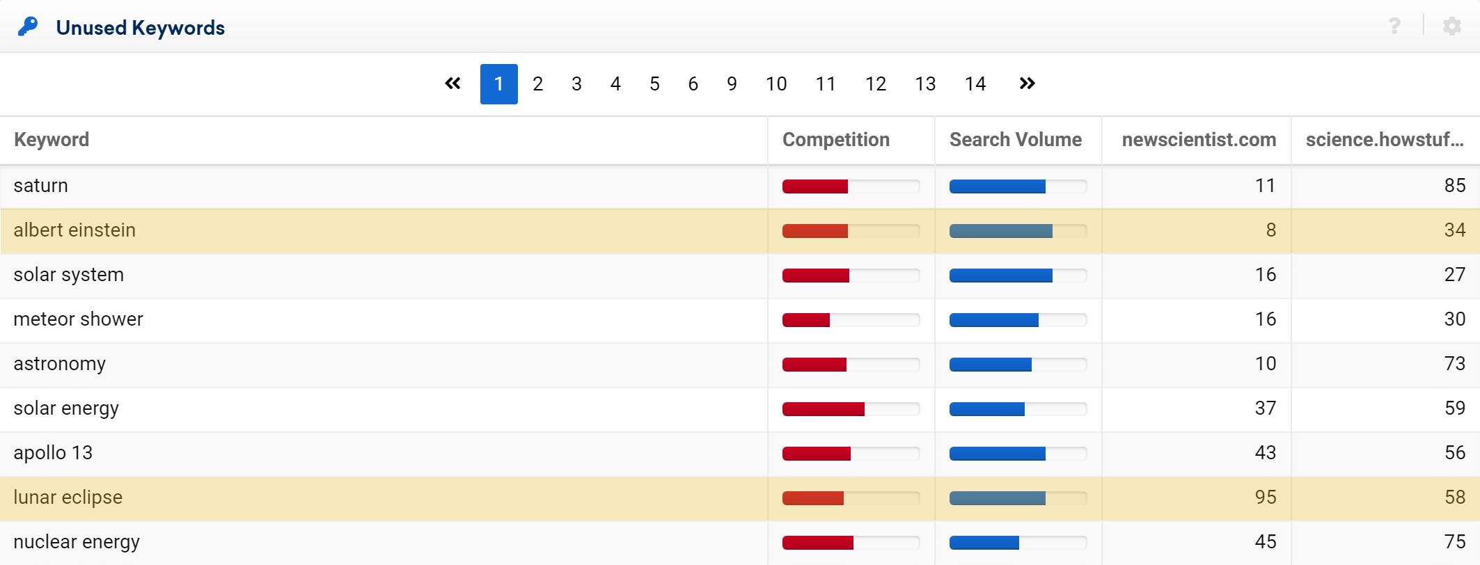 Unused keywords of livescience.com in the SISTRIX Toolbox