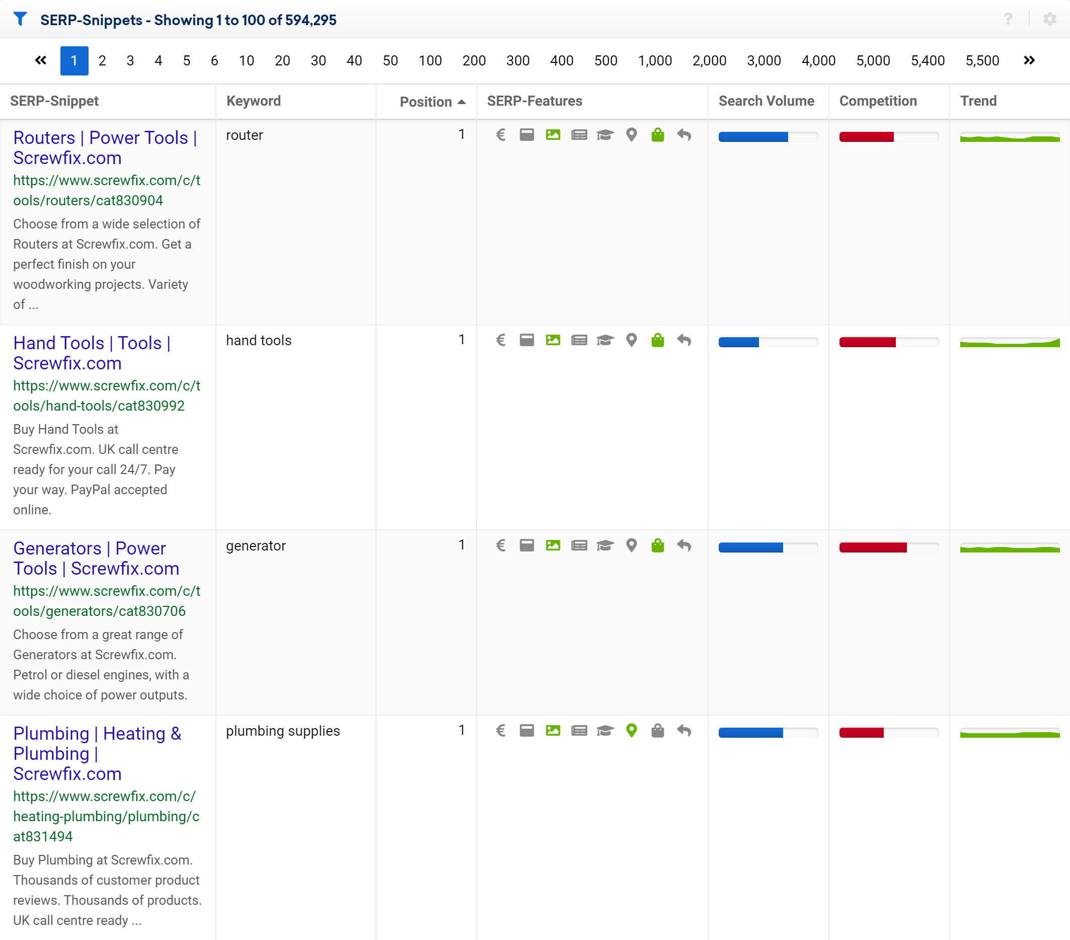 The SERP-Snippets table for the domain screwfix.com in the SISTRIX Toolbox