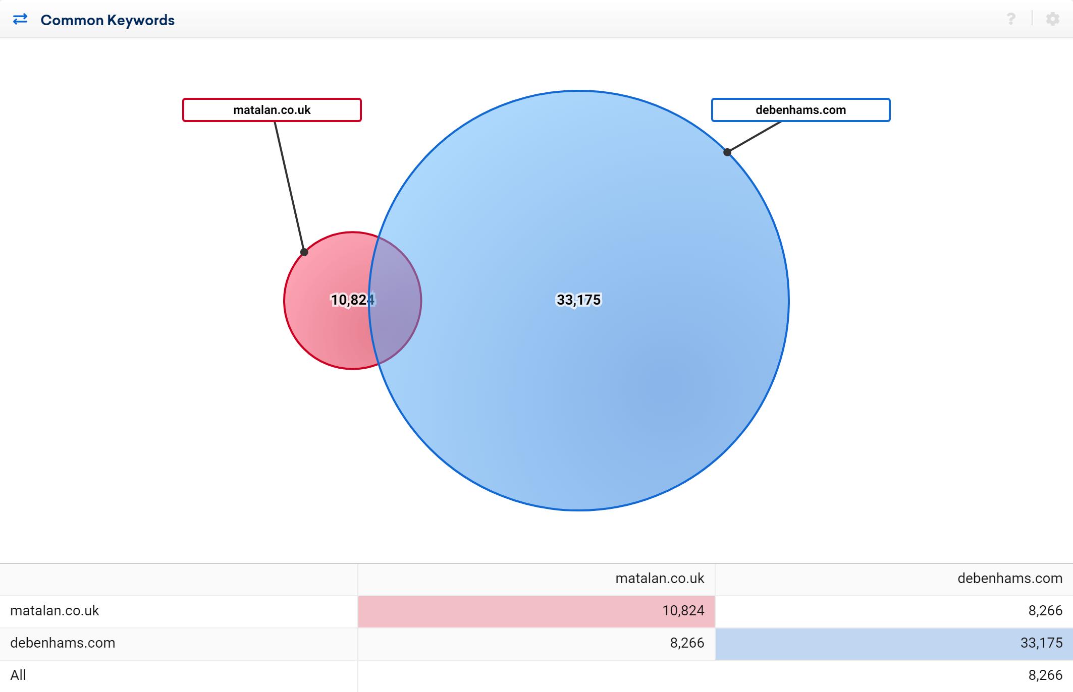 Comparison between matalan.co.uk and debenhams.com in 2017