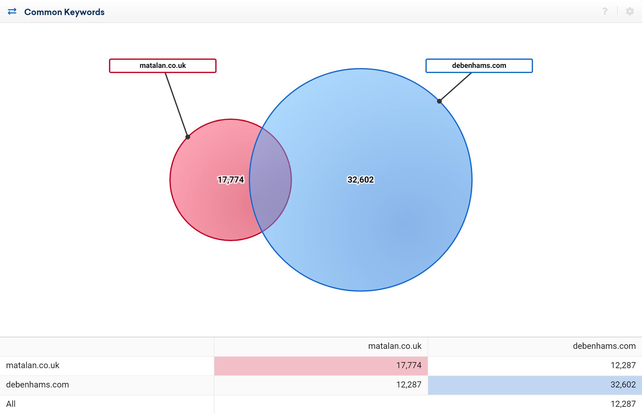 Comparison between matalan.co.uk and debenhams.com in 2019