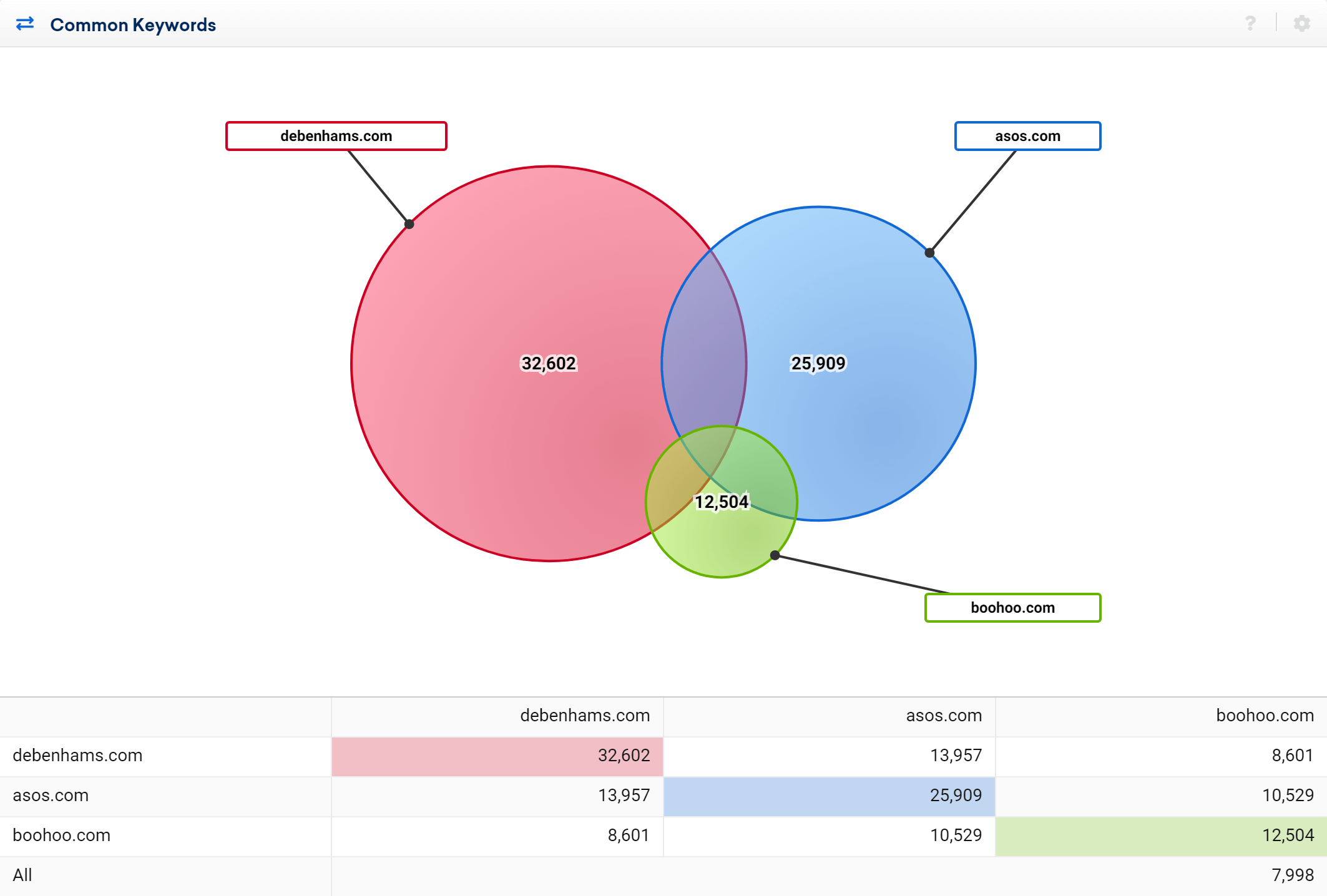 Comparison of common keywords for three domains in the SISTRIX Toolbox