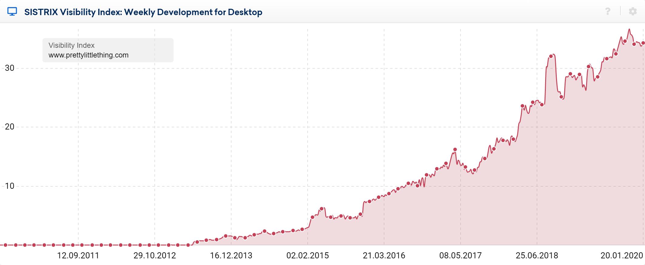 prettylittlething website growth