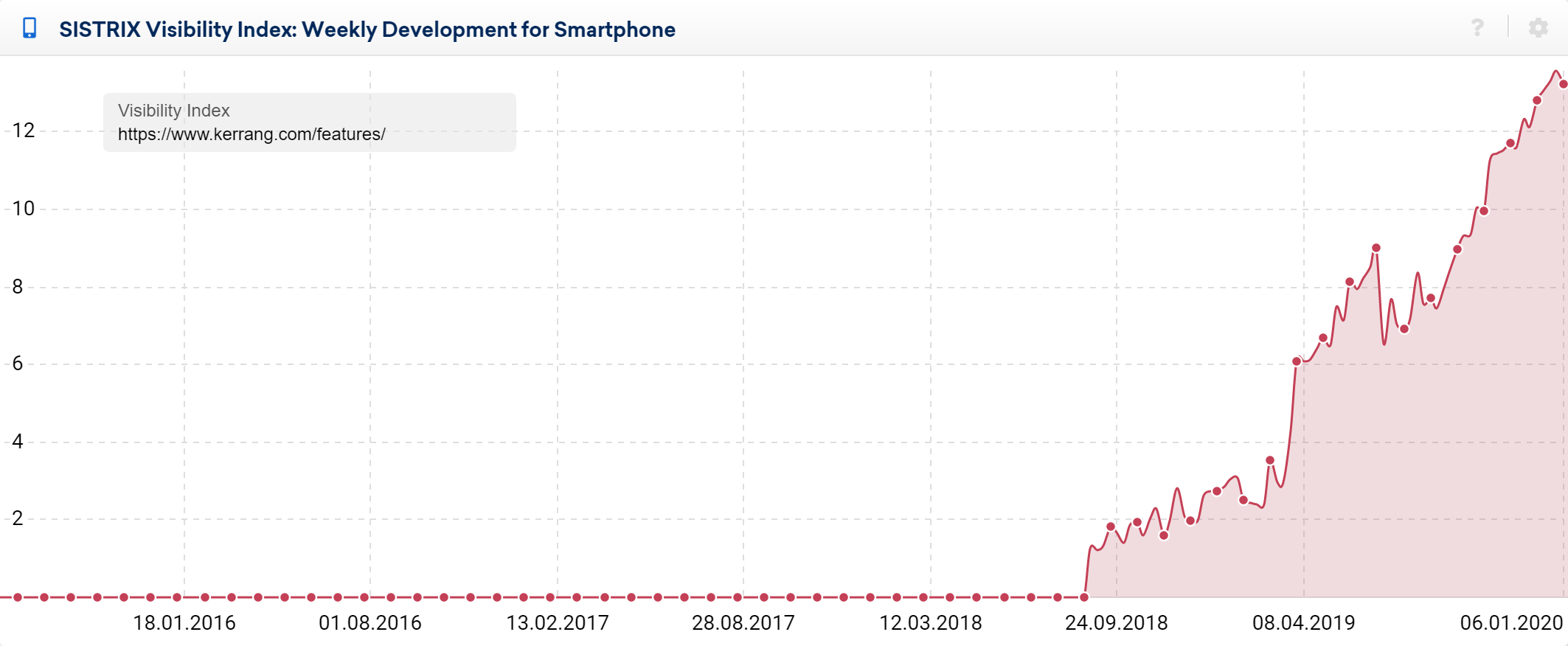 kerrang.com visibility graph