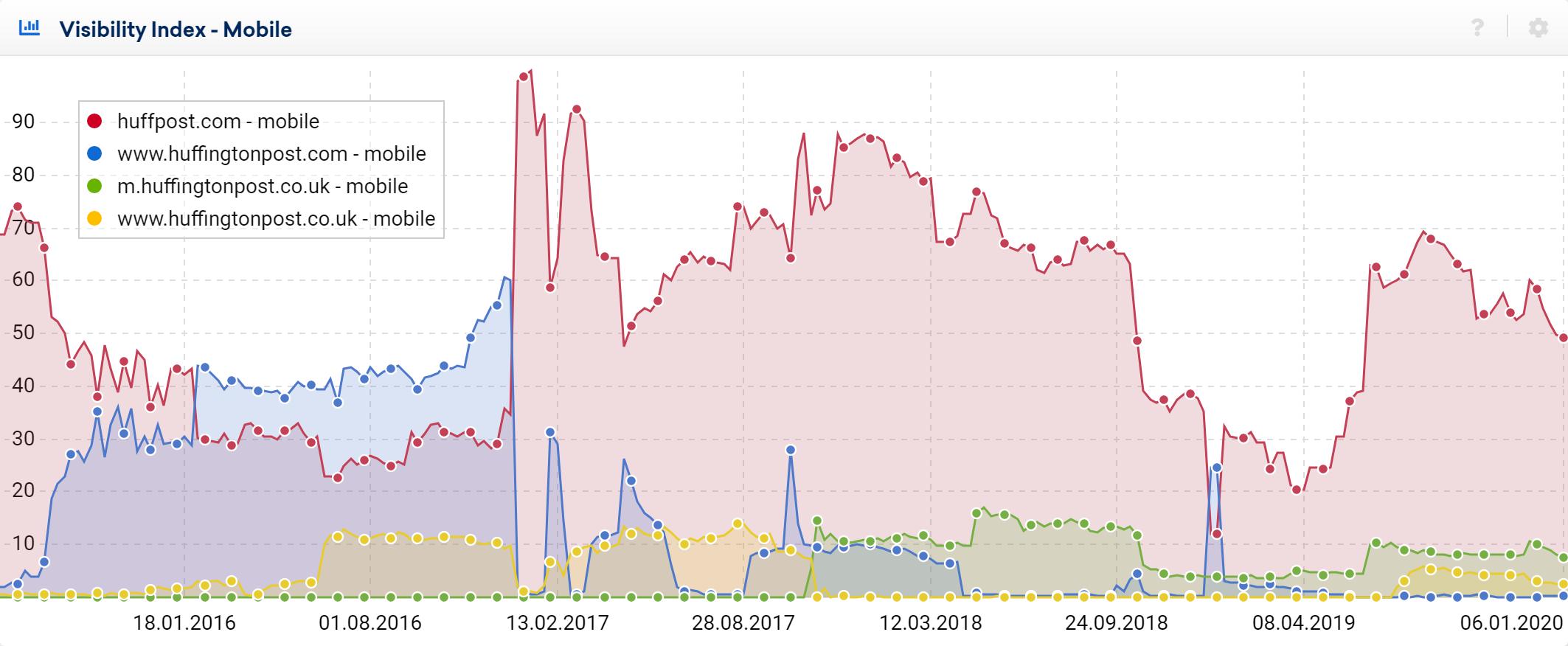 huffpost.com mobile visibility / SEO graph