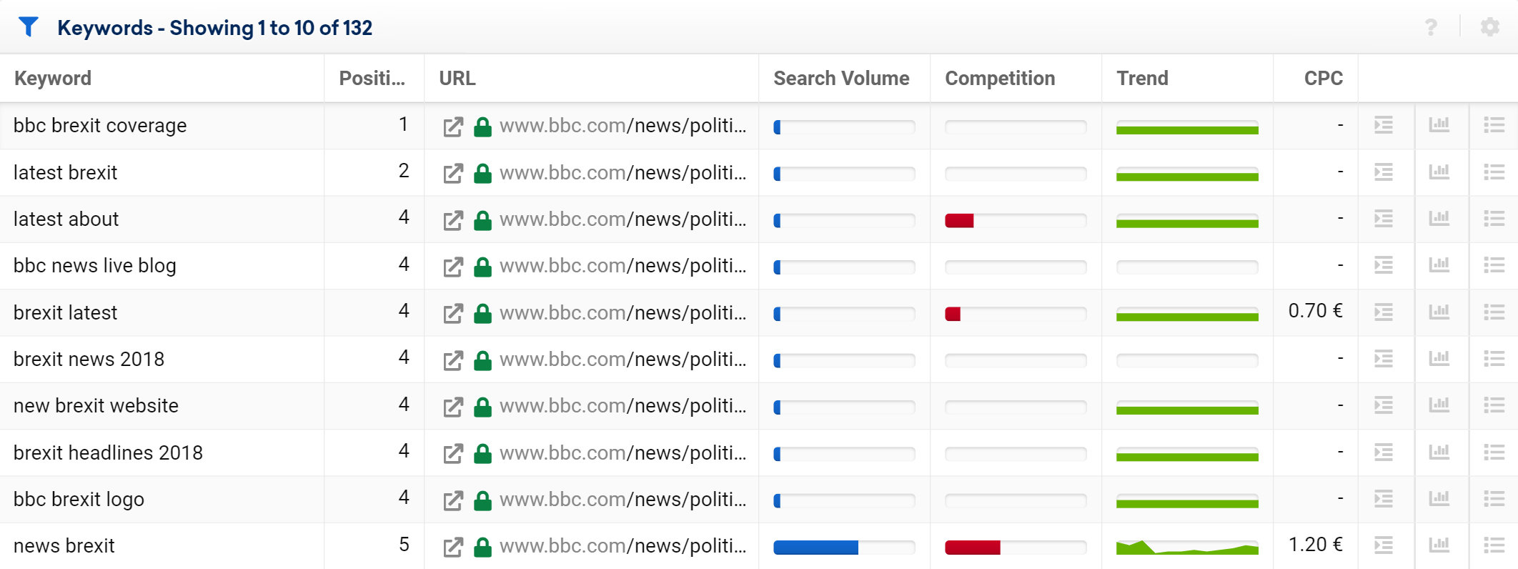 ranking keyword selection