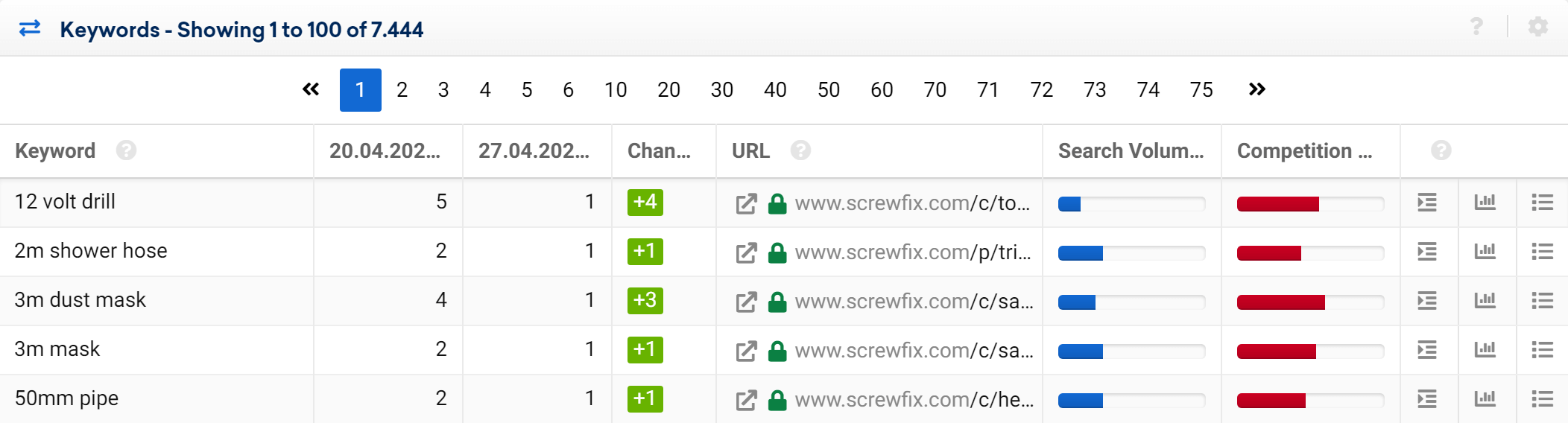 Table of the ranking changes in the SISTRIX Toolbox