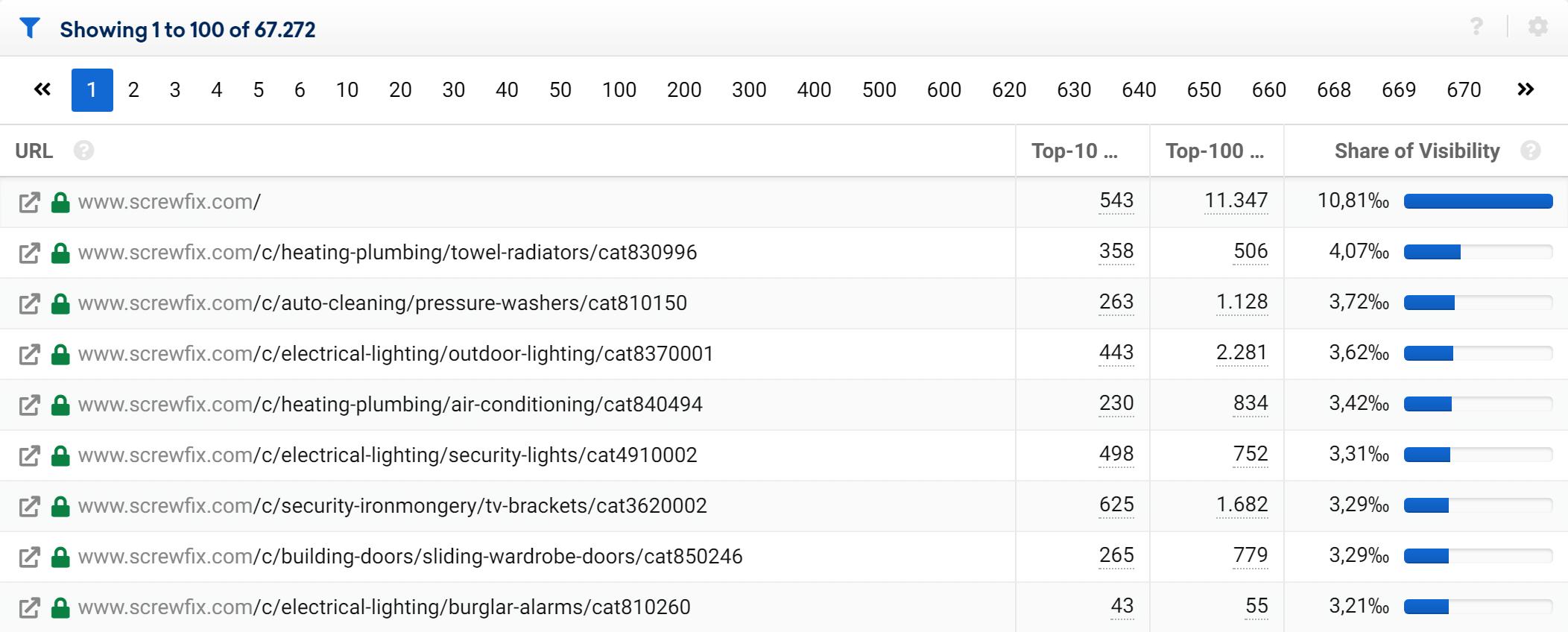 Most successful URLs of screwfix.com