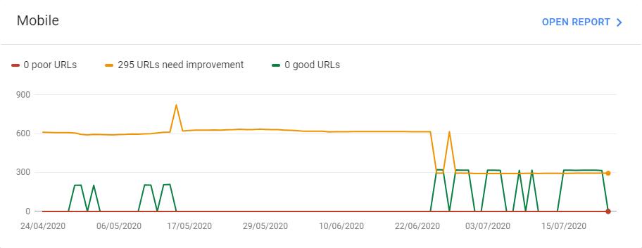 Example Core Web Vitals report in Google Search Console