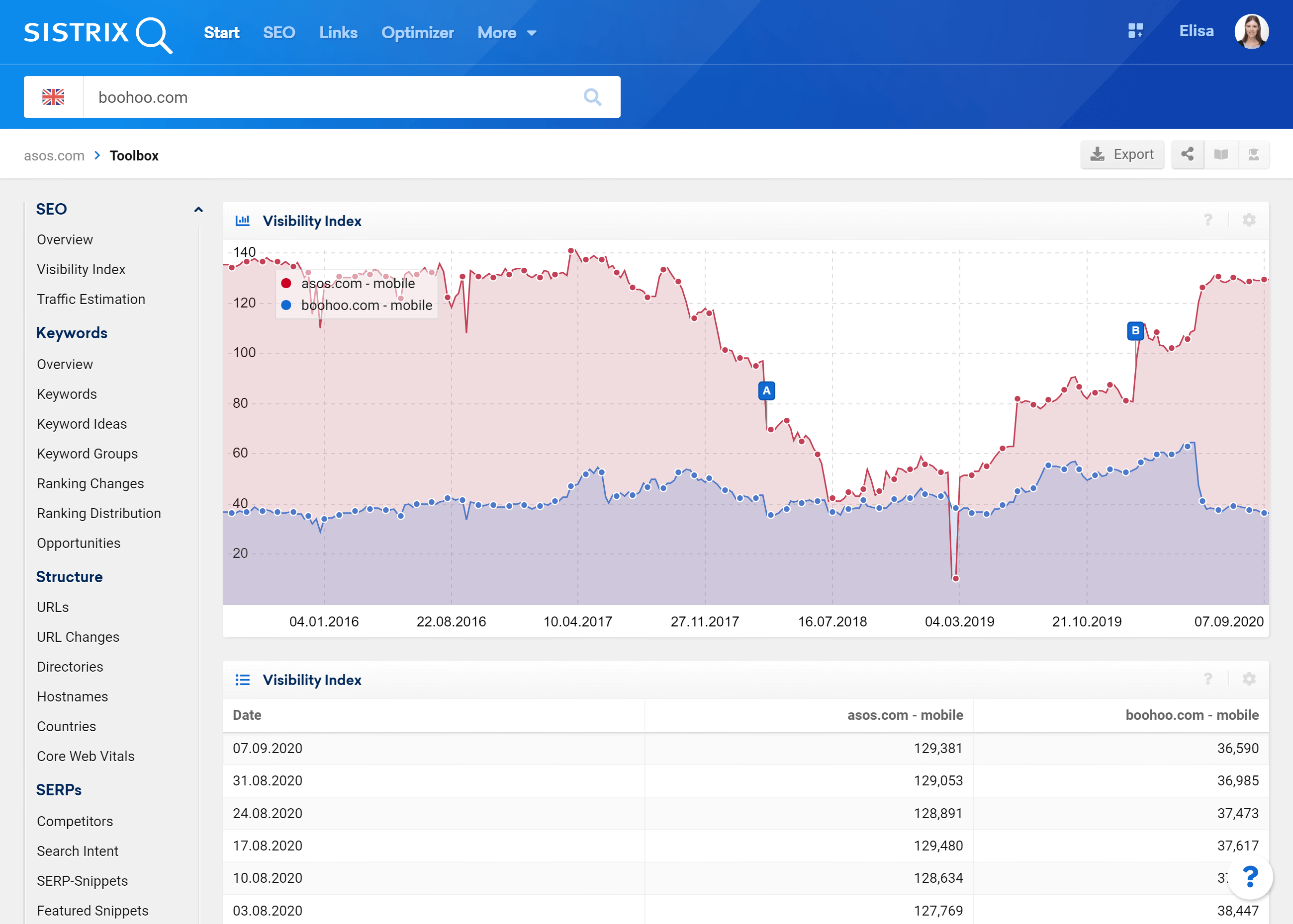 Comparison of two Visibility Indexes in SISTRIX