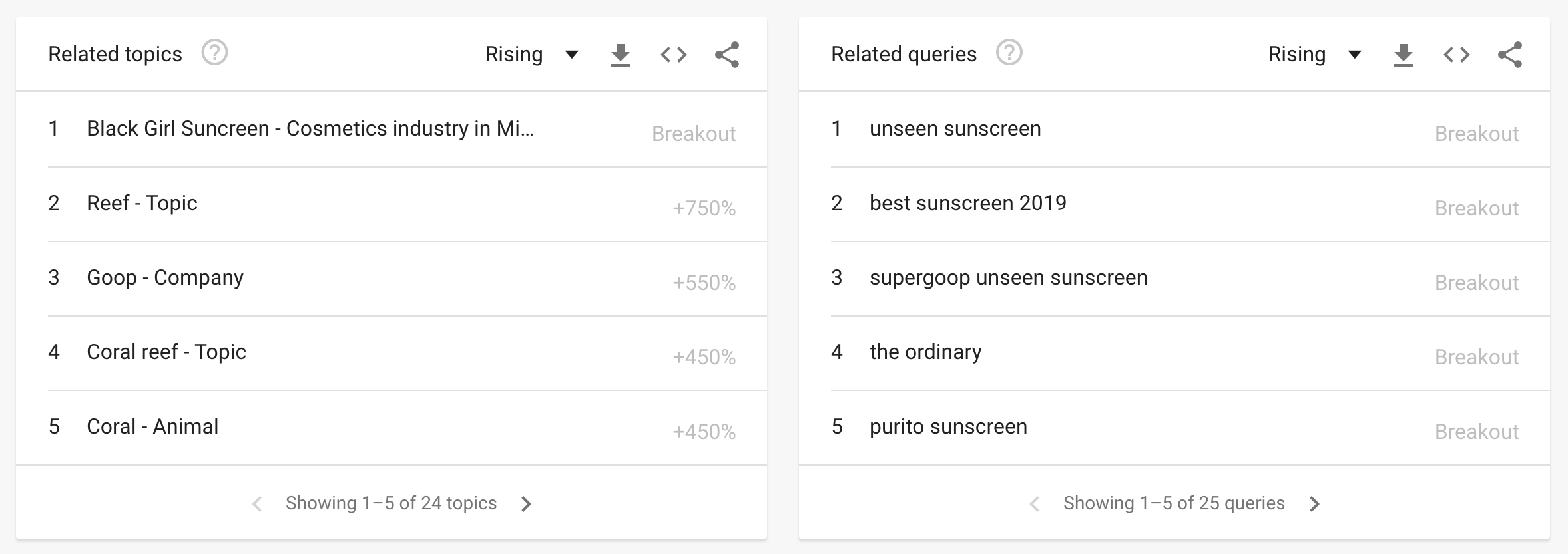 Google trends tables
