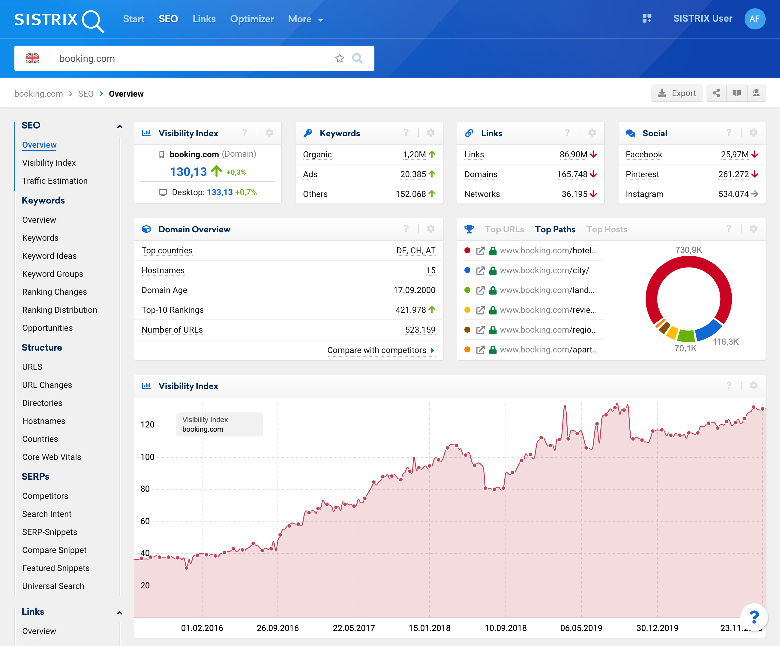SEO performance overview page