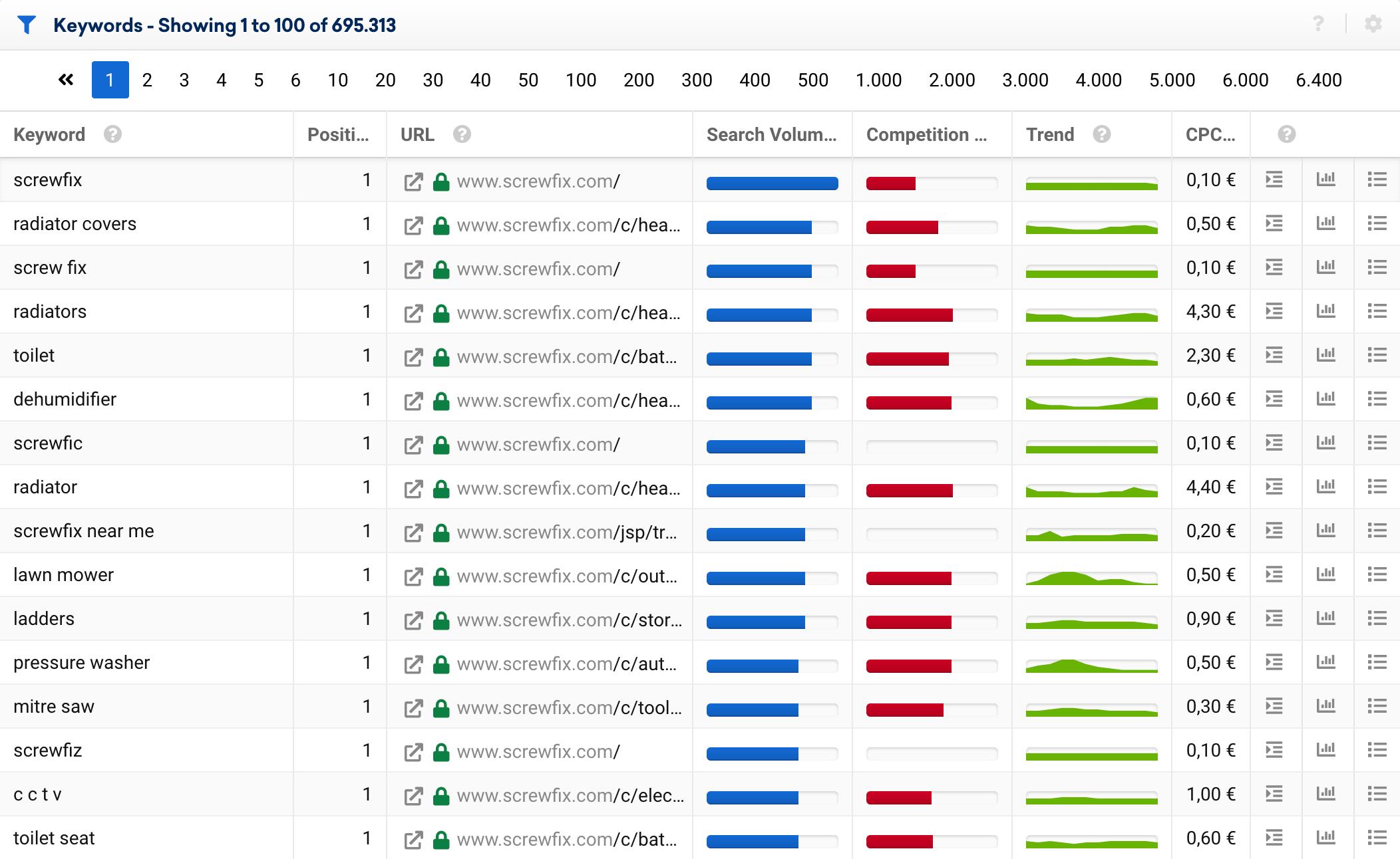Example of ranking keyword data