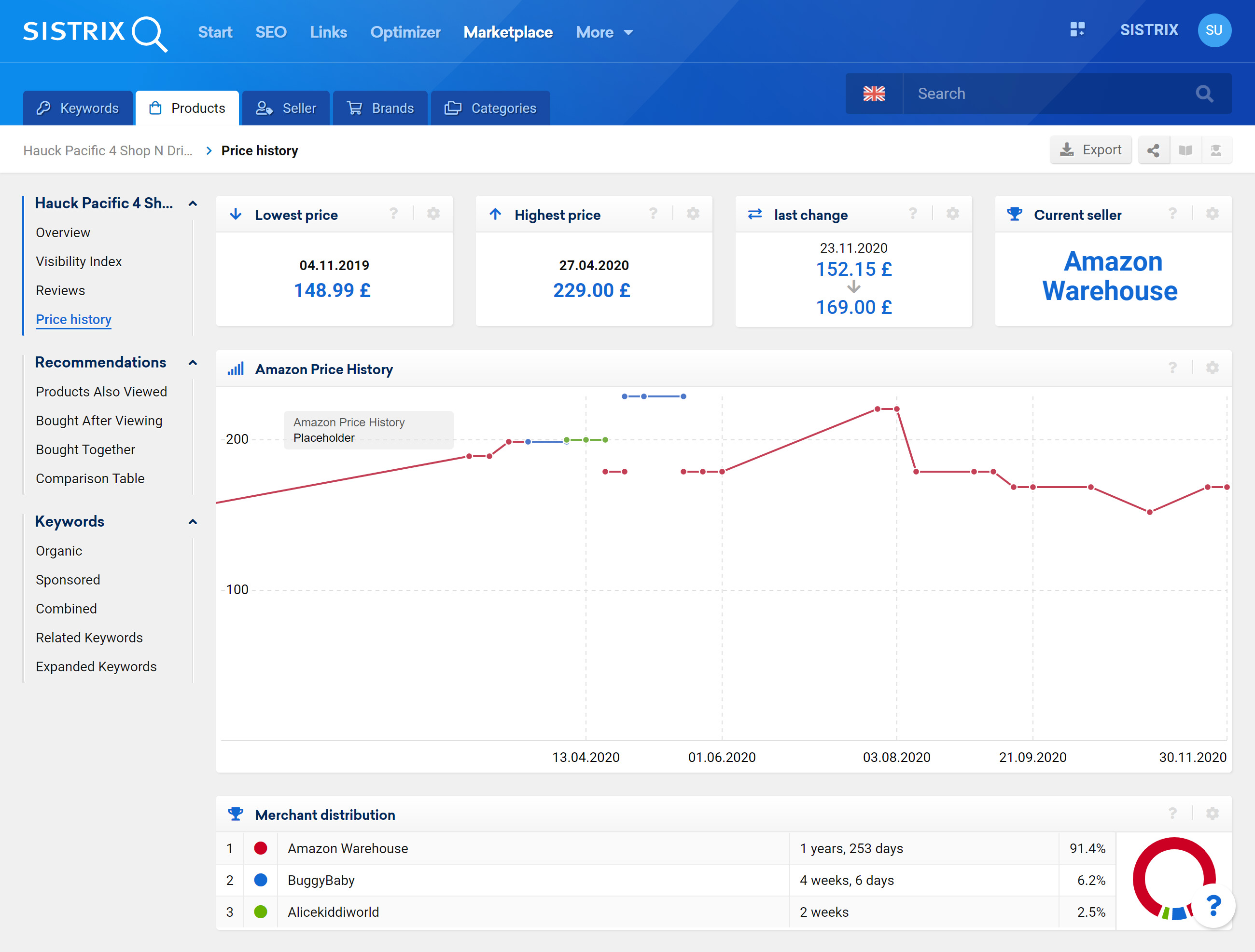 Amazon price history data