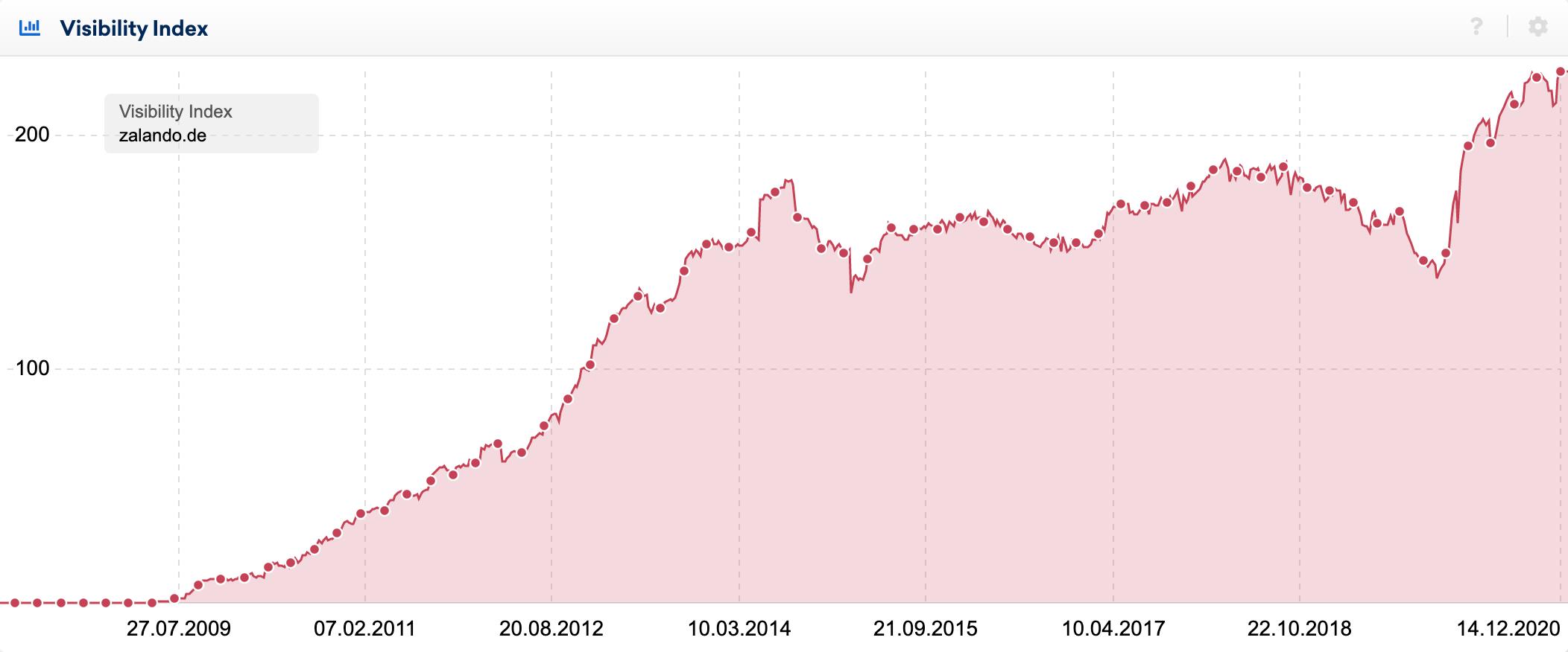 SISTRIX Visibility Index graph