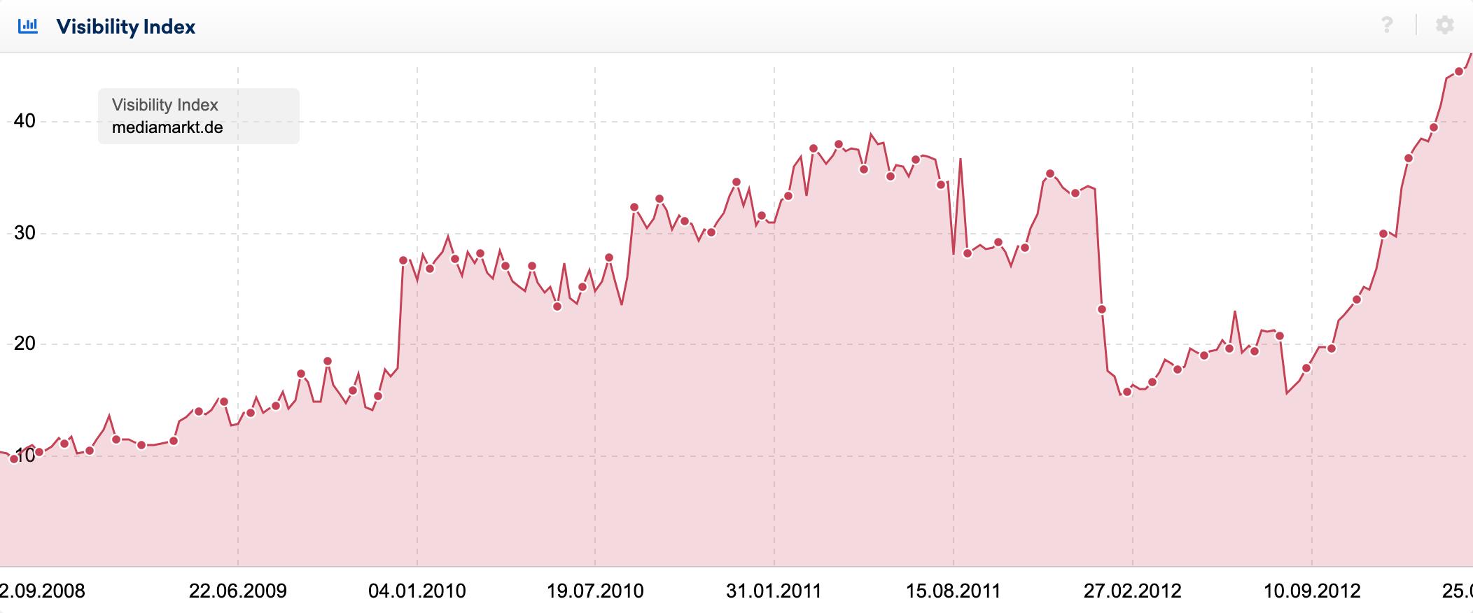 La relance a eu un effet sur l'indice de visibilité