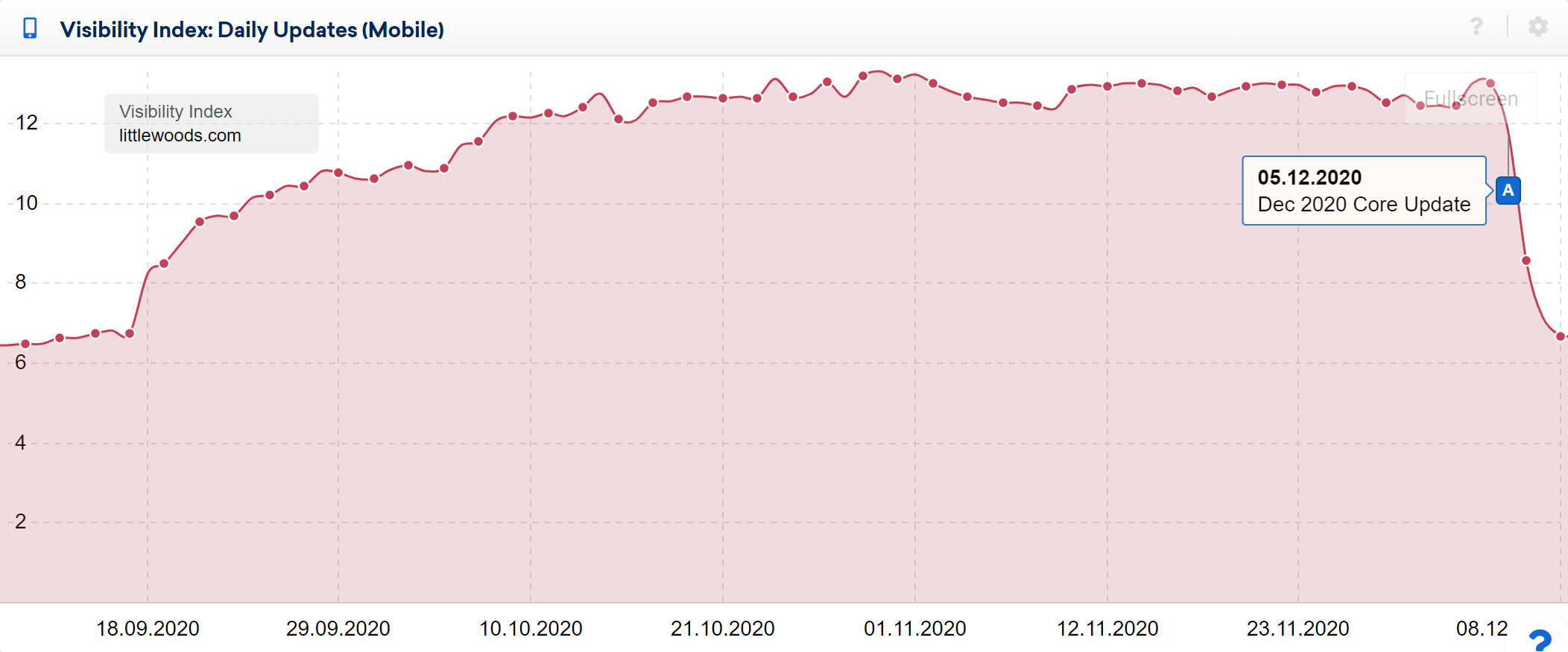 Littlewoods domain losing a large percentage of visibility during the Dec 2020 Core Update. (07.12)