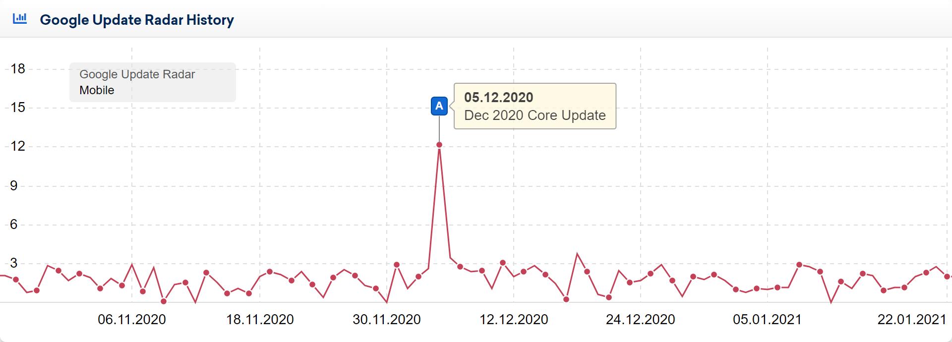 Google Update Radar graphic