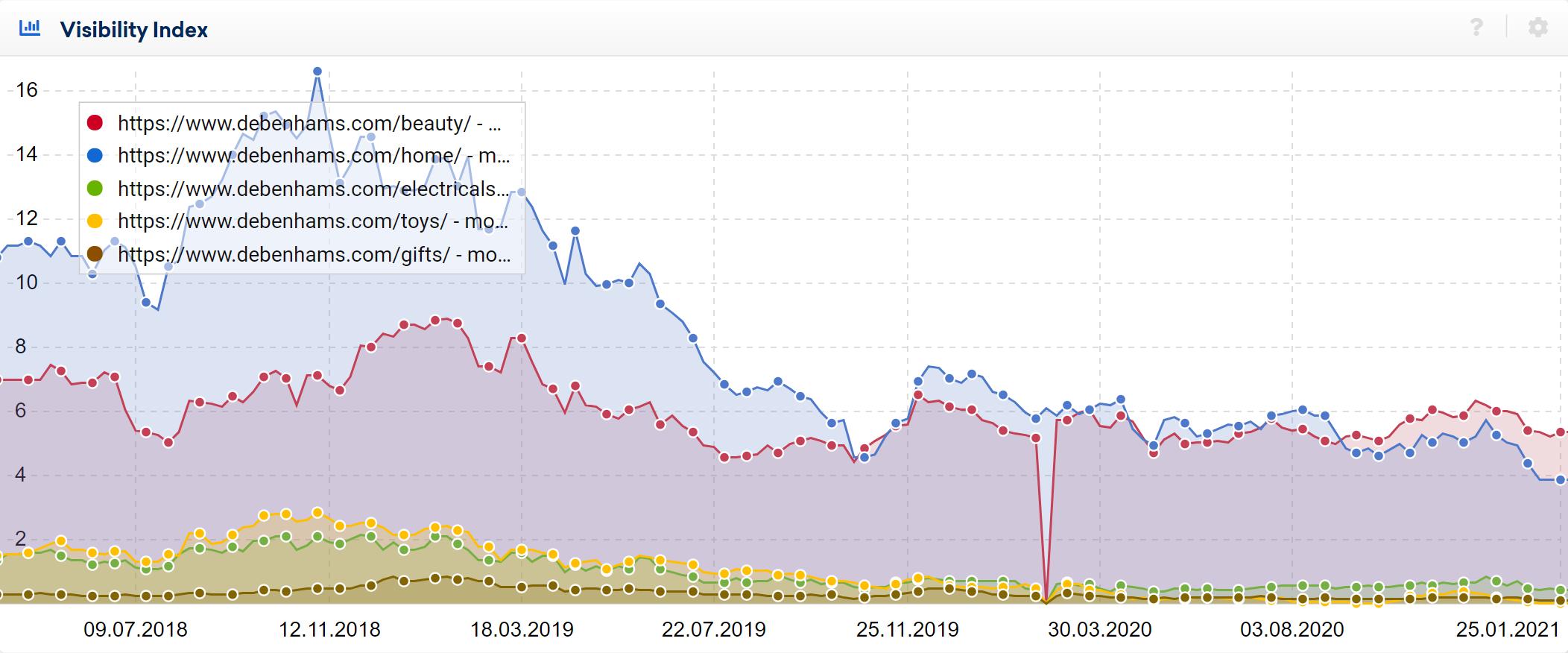 debenhams domain name visibility graph