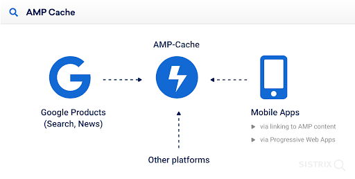 AMP cache features