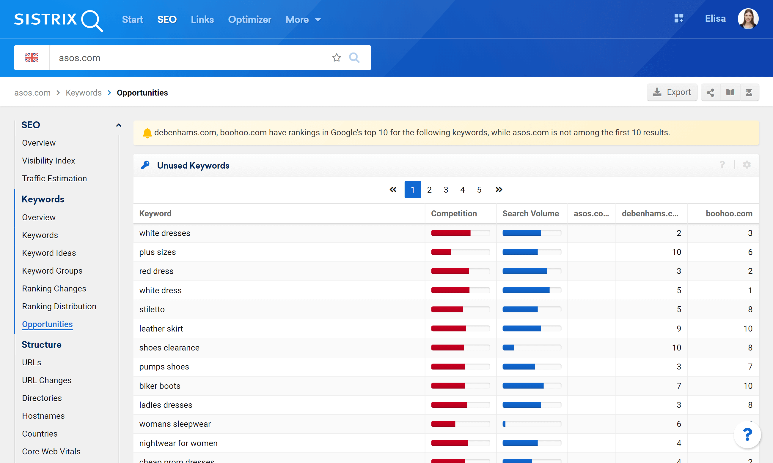 Results for the unused keywords