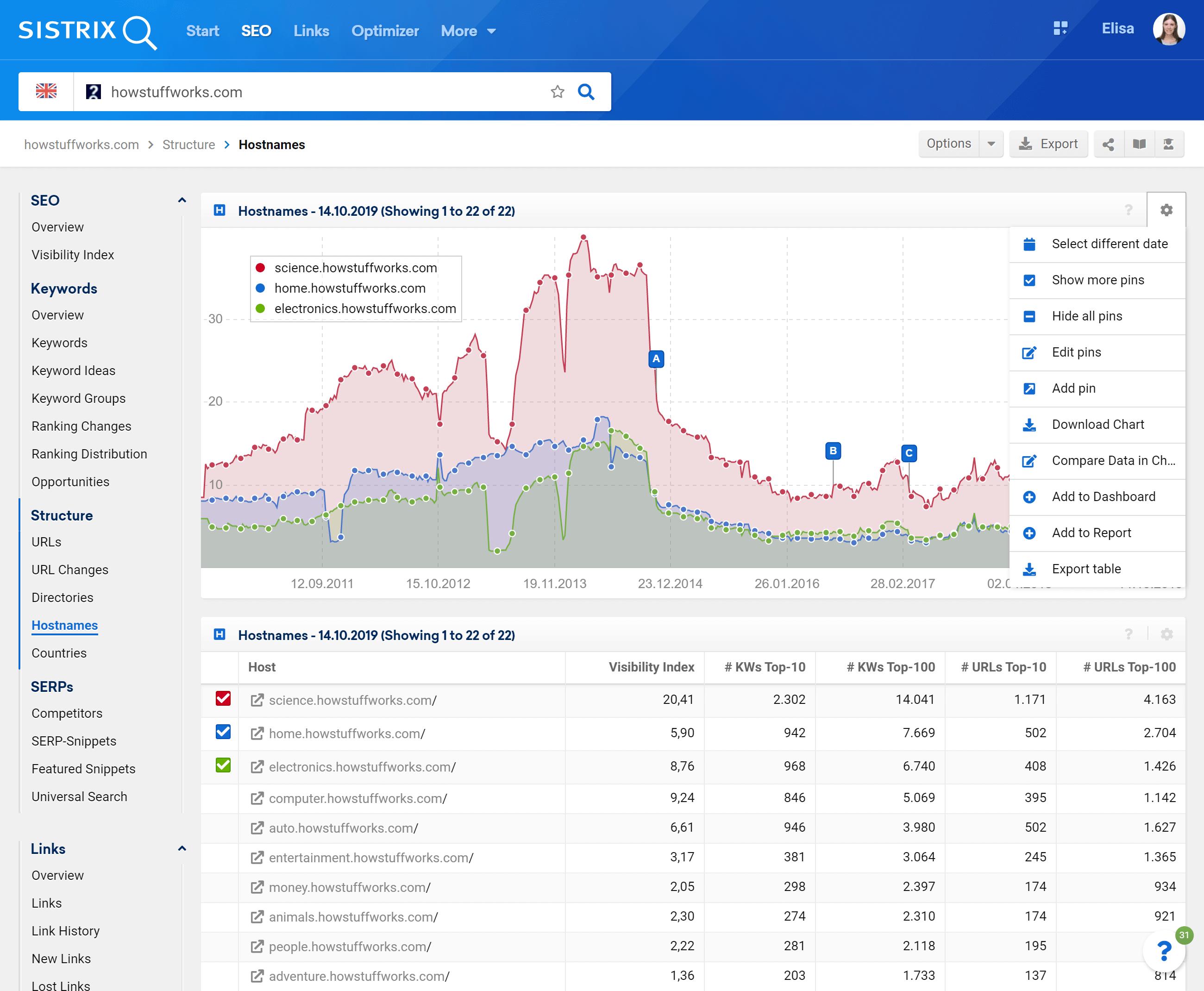 Compare multiple hostnames in the SISTRIX Toolbox