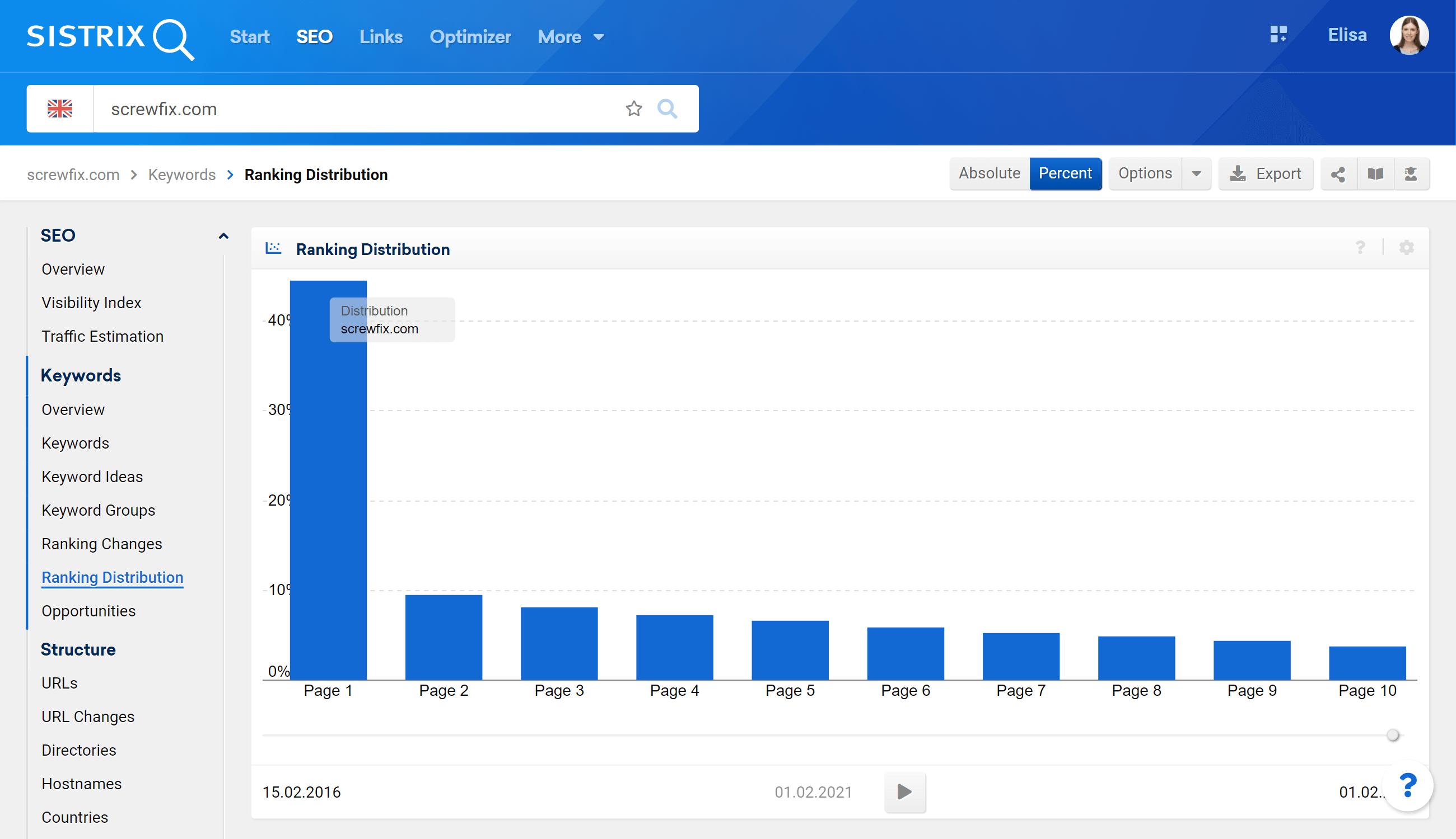 Ranking Distribution in SISTRIX