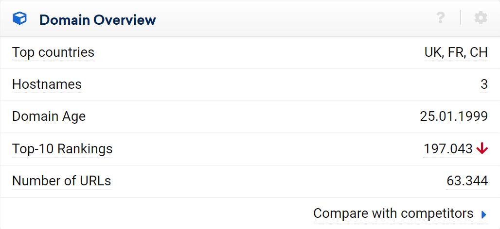 SISTRIX Toolbox: Domain Overview for screwfix.com