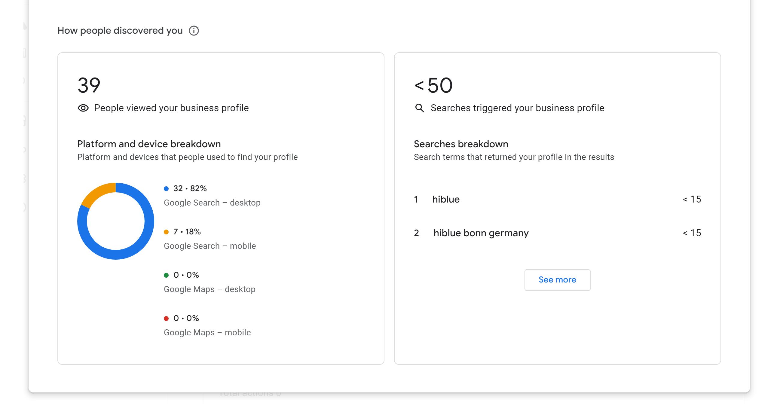 Example Google My Business statistics