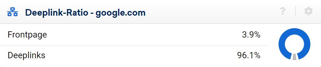 an example deeplink to homepage link ratio.